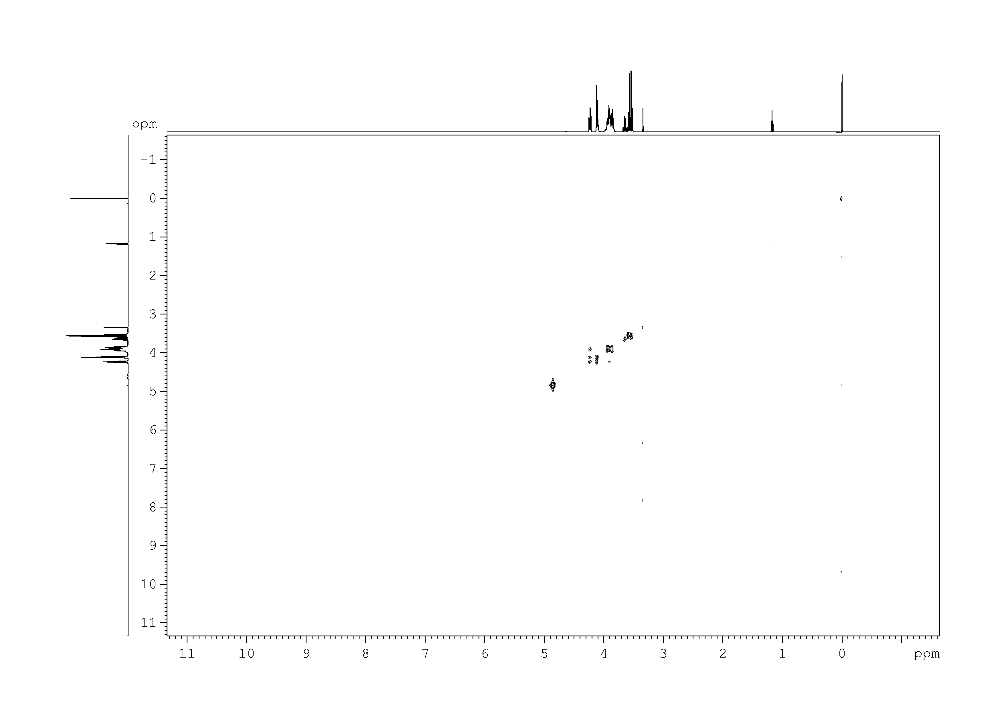 2D [1H,1H]-COSY, 7.4 spectrum for D-Fructose-6-phosphate