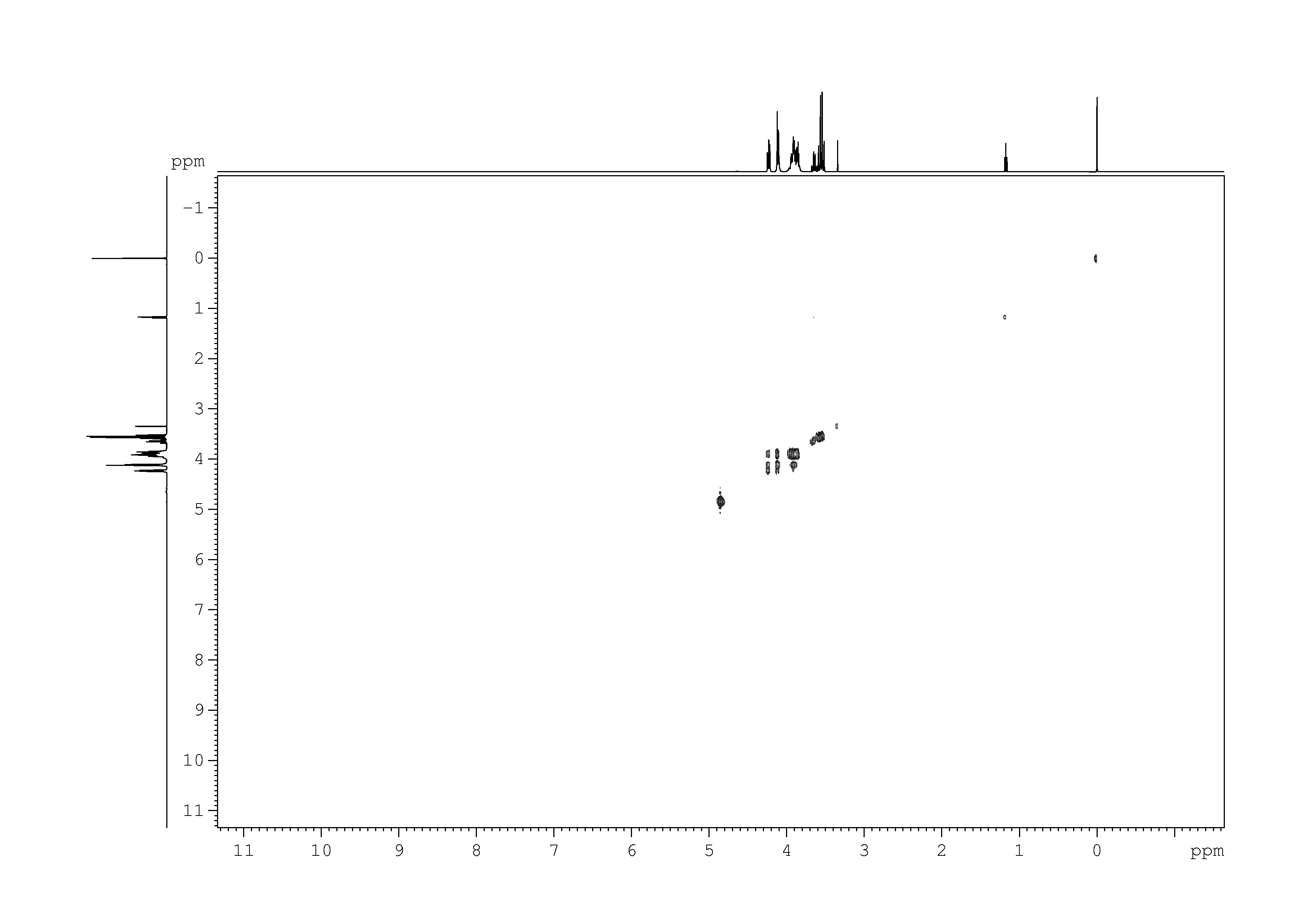 2D [1H,1H]-TOCSY, 7.4 spectrum for D-Fructose-6-phosphate