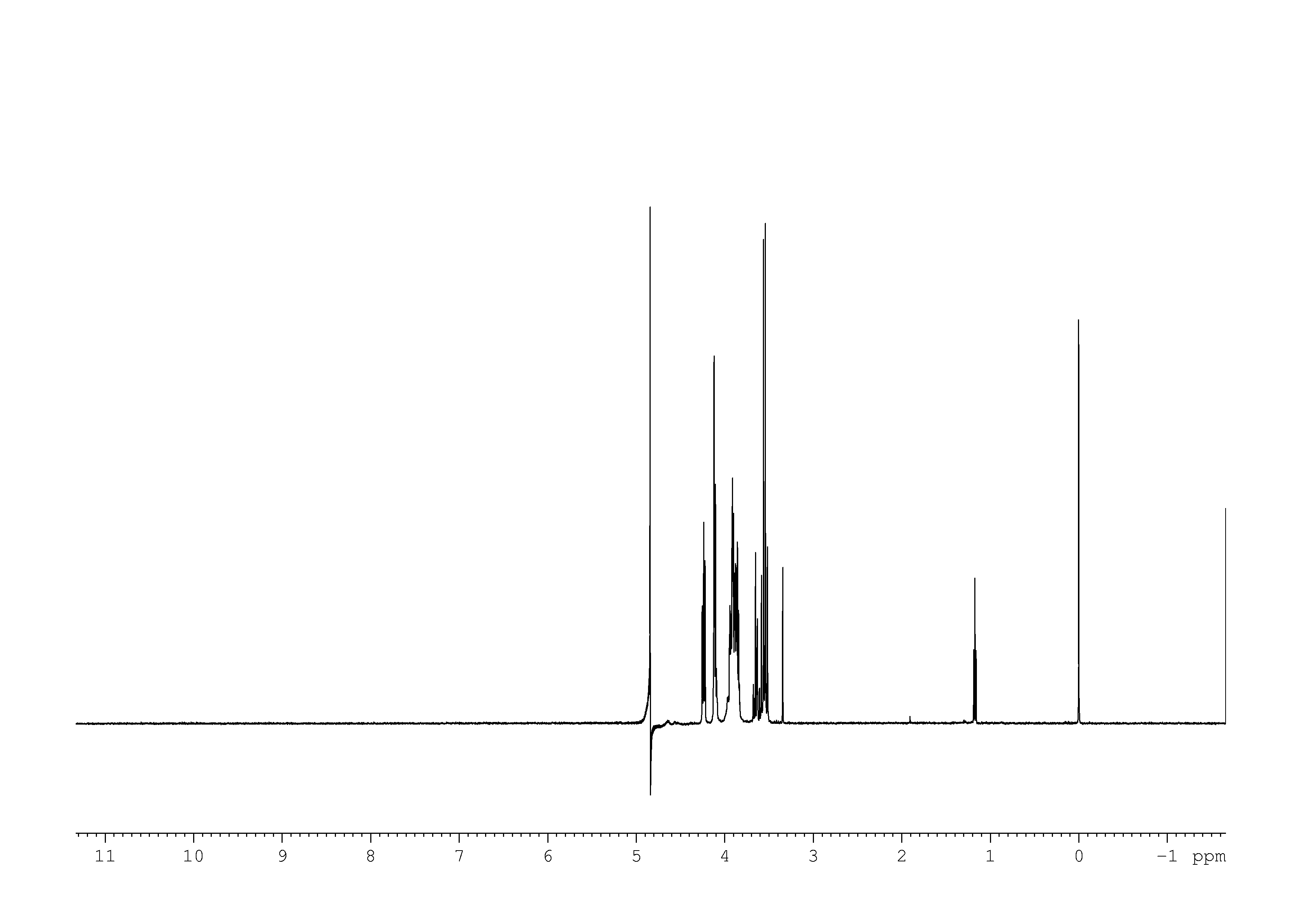 1D 1H, 2.0 mM, 7.4 spectrum for D-Fructose-6-phosphate