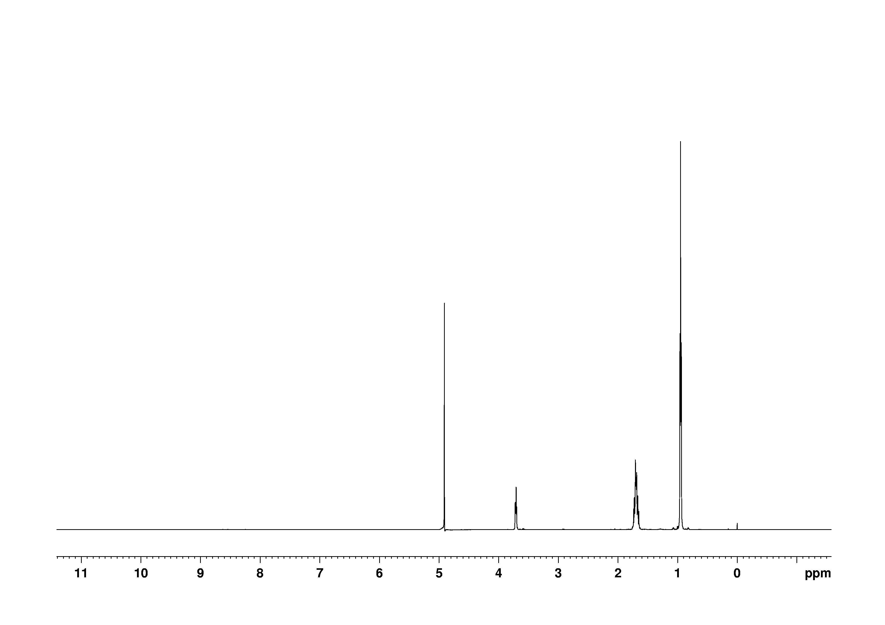 1D 1H, 0.5 mM, 7.4 spectrum for L-Leucine