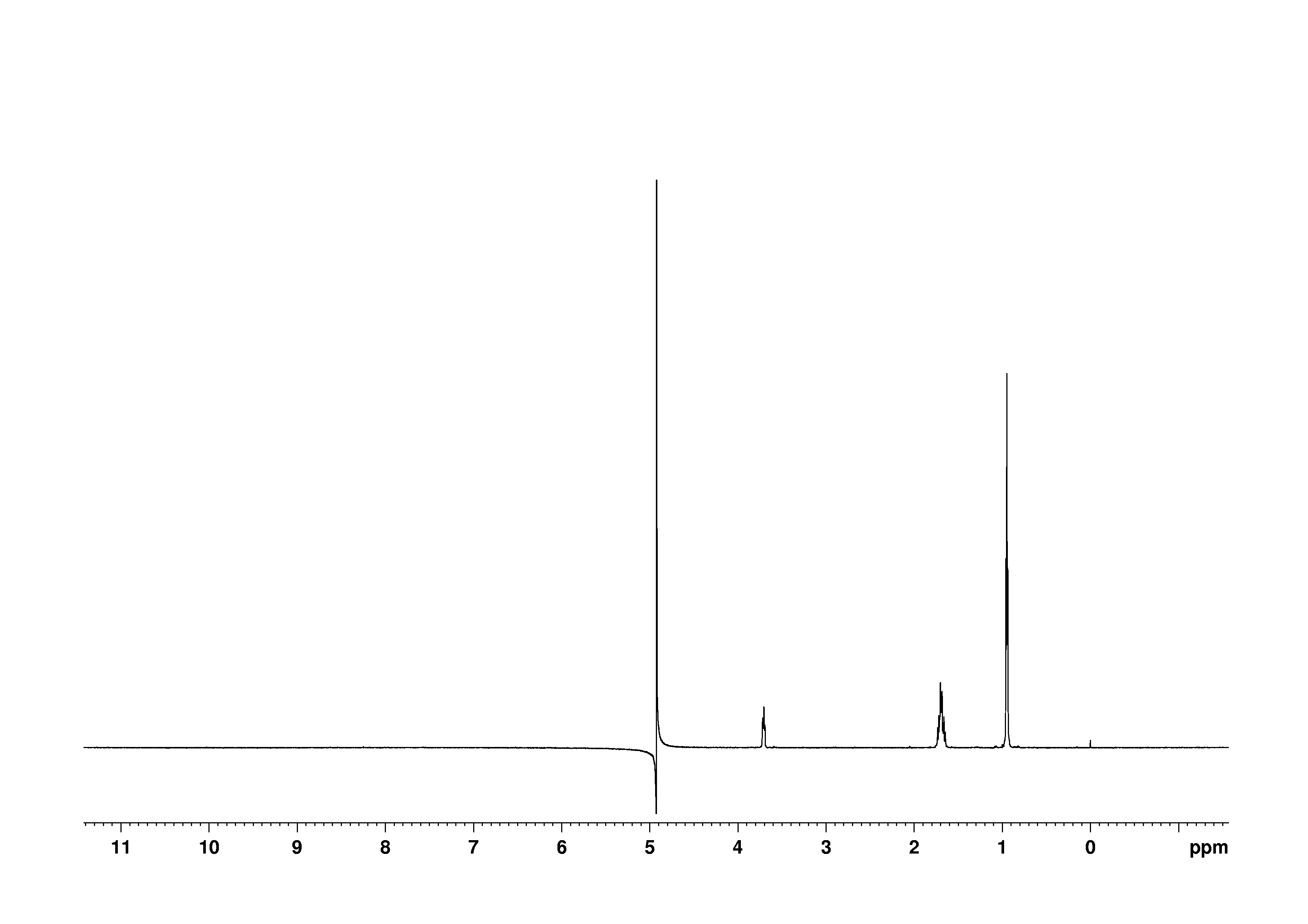 1D 1H, 2.0 mM, 7.4 spectrum for L-Leucine