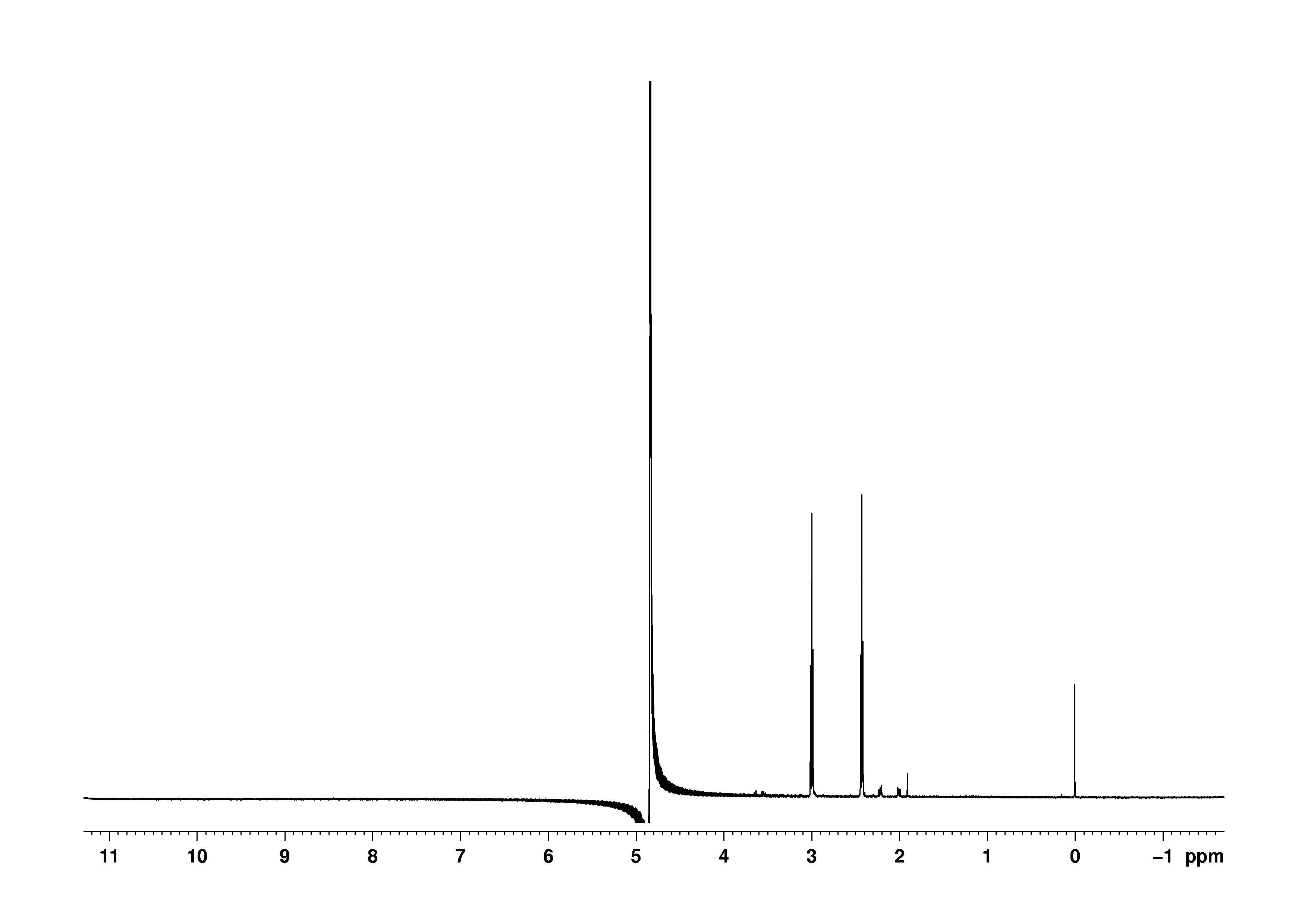 1D 1H, 0.5 mM, 7.4 spectrum for alpha-Ketoglutaric acid