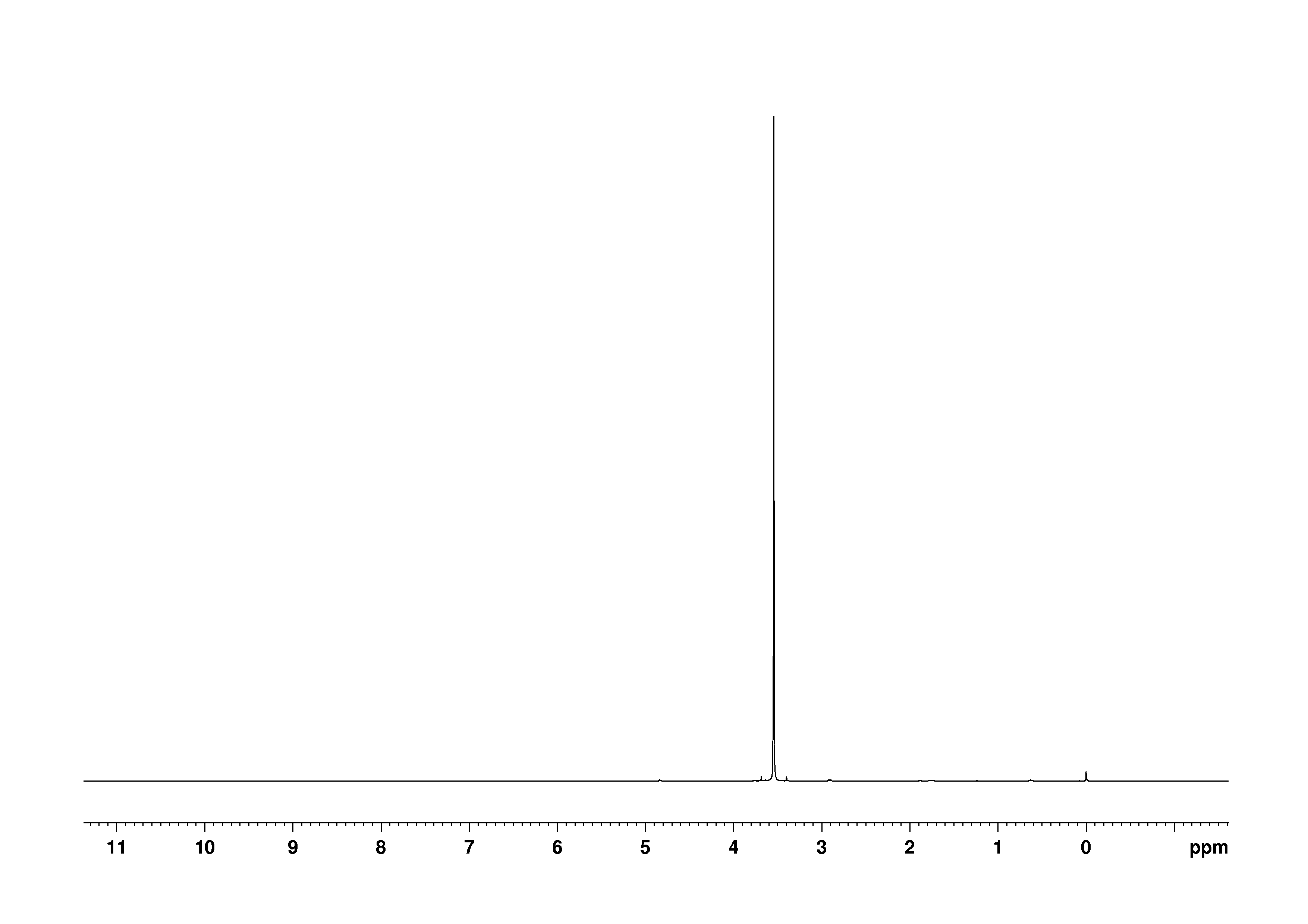 1D 1H, 7.4 spectrum for Glycine