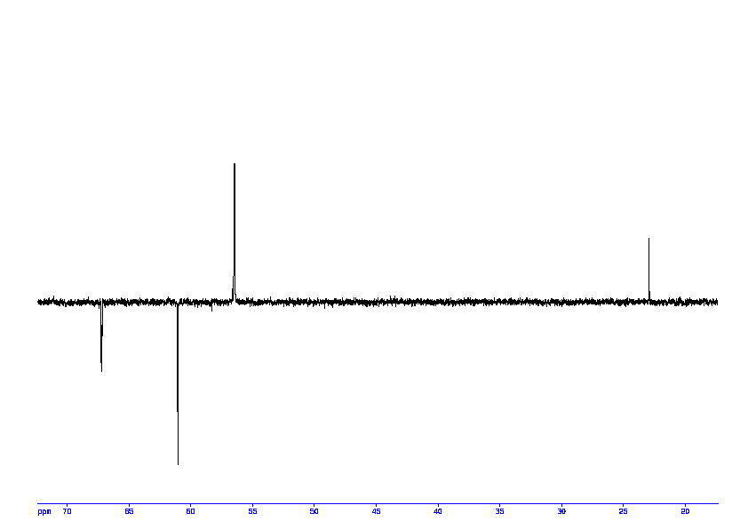 1D DEPT135, 7.4 spectrum for Acetylcholine