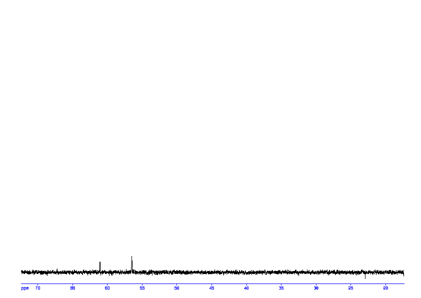 1D DEPT90, 7.4 spectrum for Acetylcholine