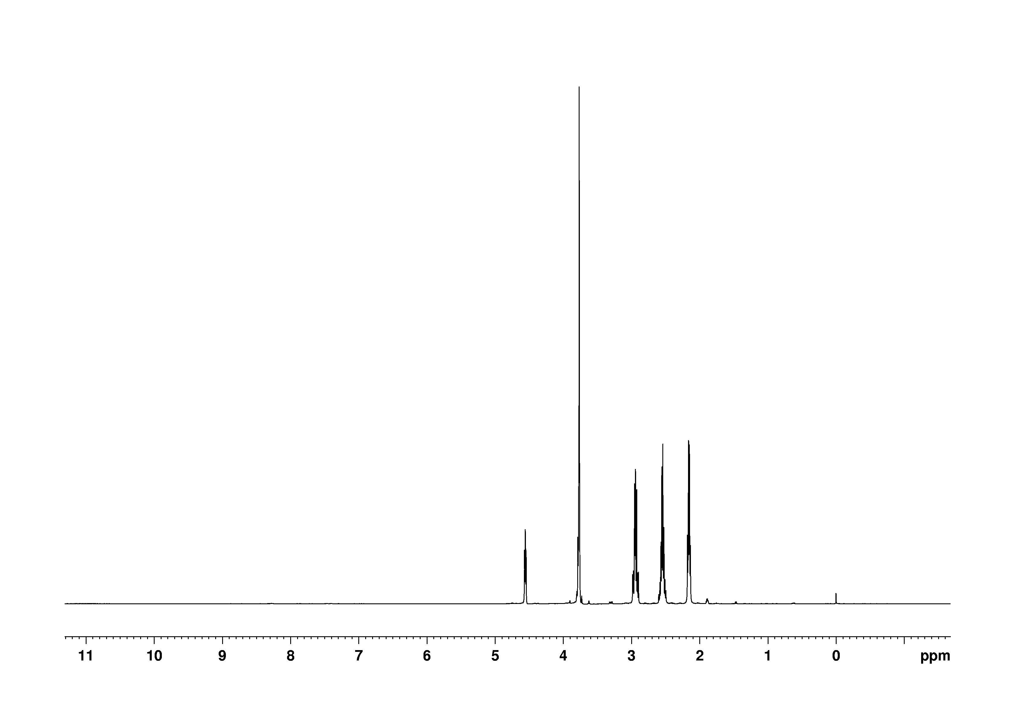 1D 1H, 7.4 spectrum for L-Glutathione reduced
