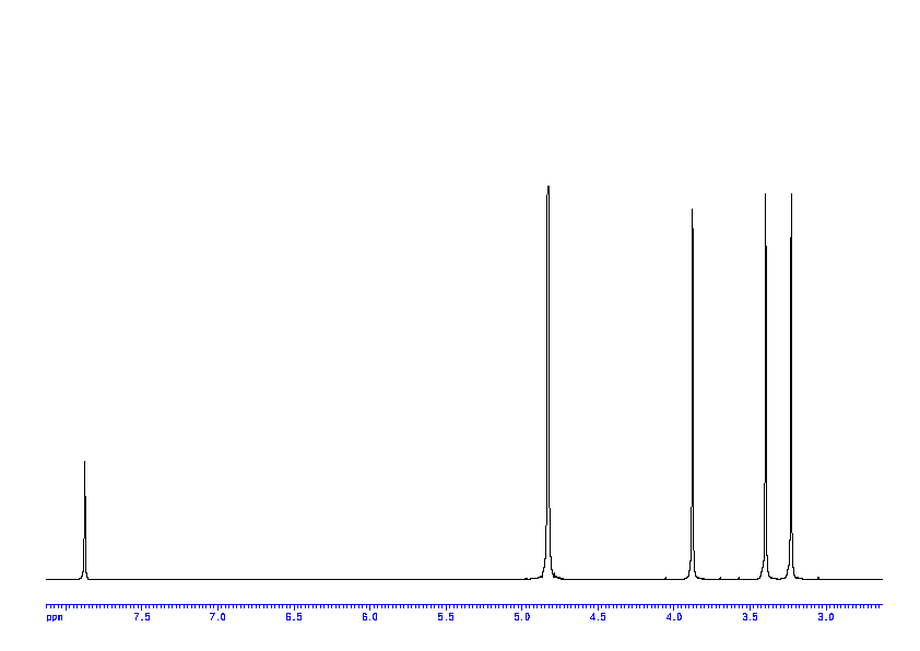 1D 1H, 7.4 spectrum for Caffeine