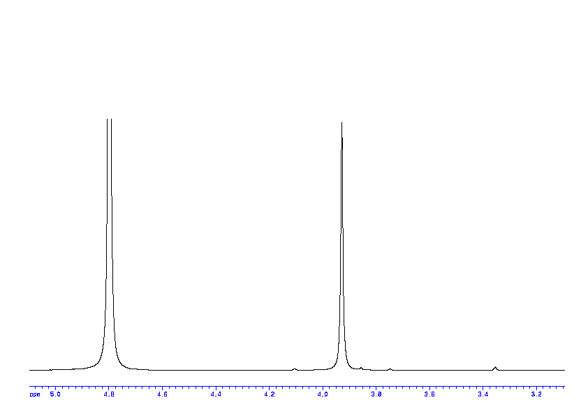 1D 1H, 7.4 spectrum for Glycolate