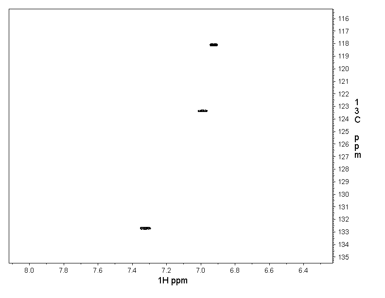 2D [1H,13C]-HSQC, 7.4 spectrum for Phenol