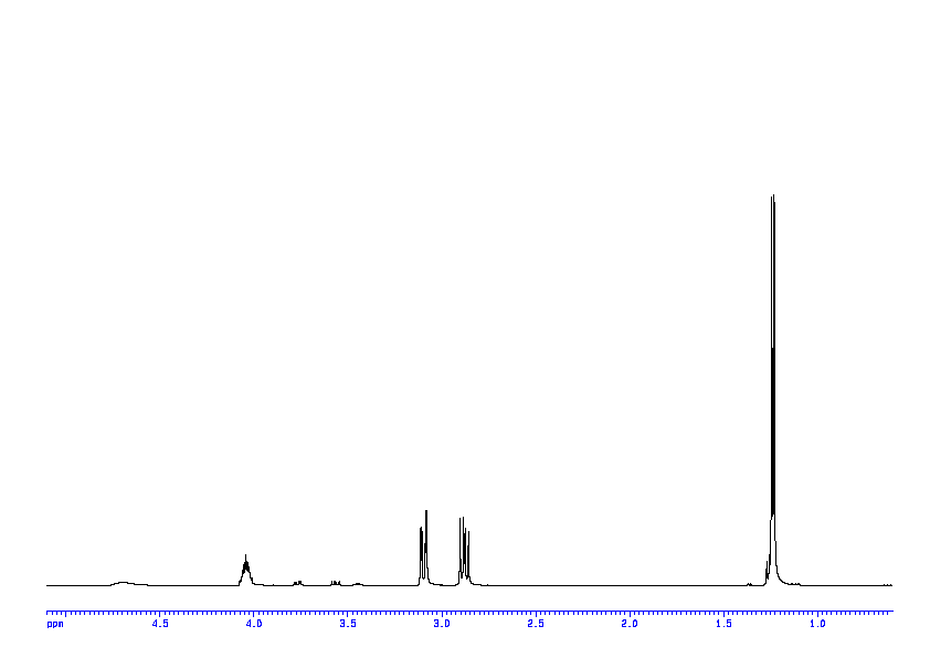 1D 1H, 7.4 spectrum for 1-amino-2-propanol