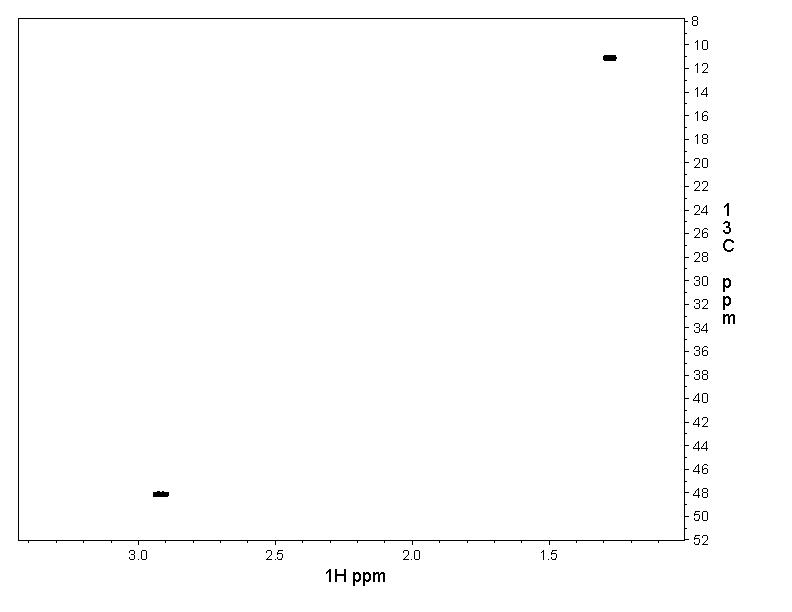 bmse000400: spectral image for 2D [1H,13C]-HSQC
