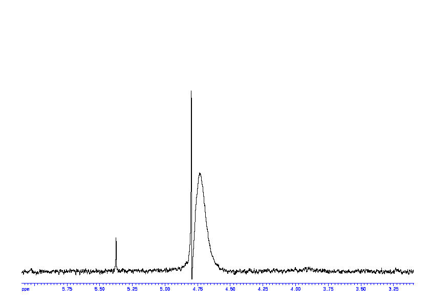 1D 1H, 7.4 spectrum for Allantoin