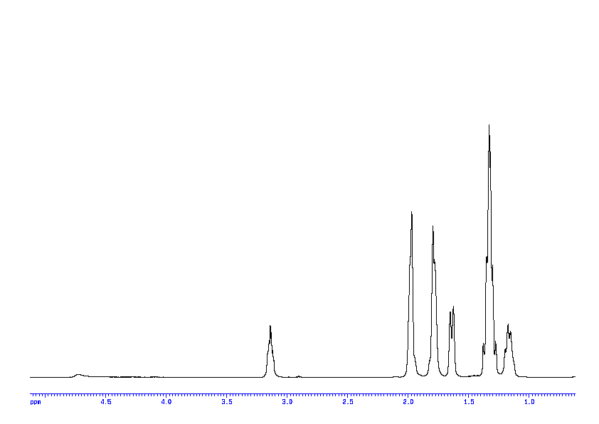 1D 1H, 7.4 spectrum for Cyclohexylamine