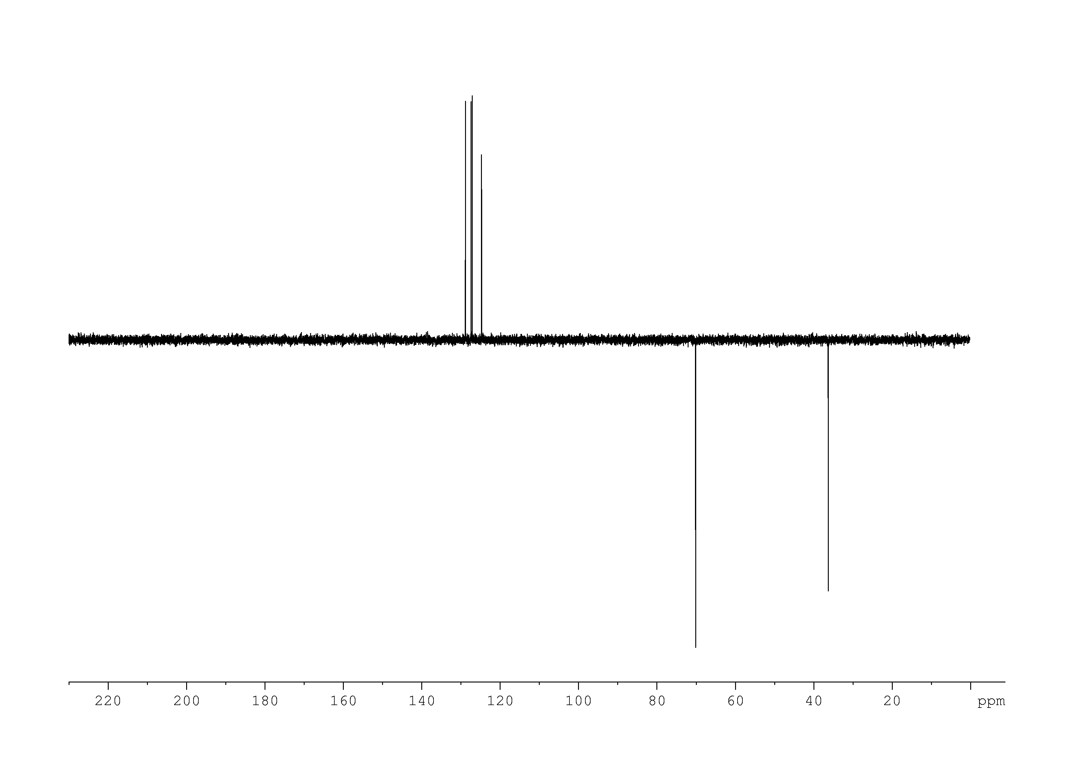 1D DEPT135, n/a spectrum for 3-isochromanone