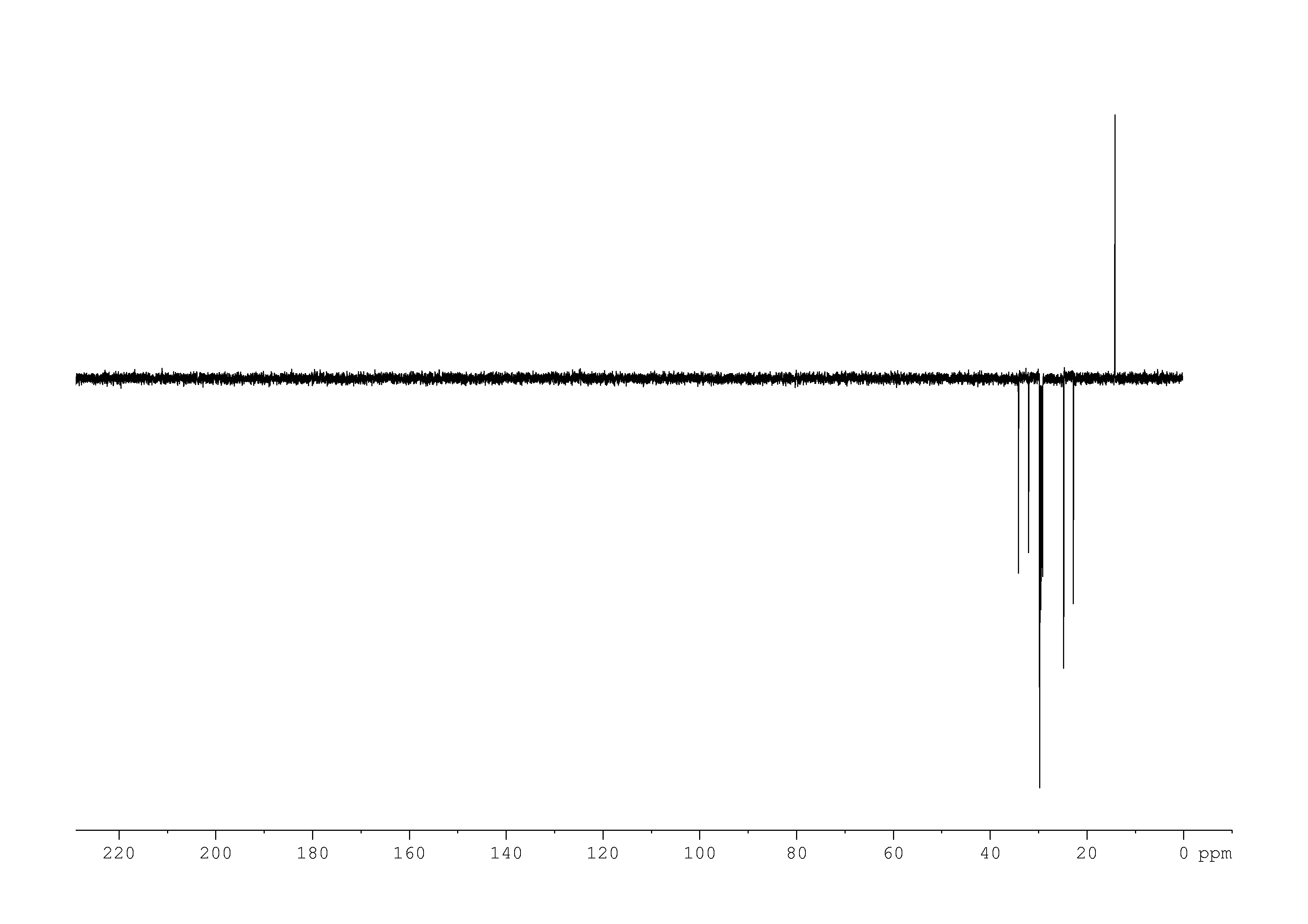 1D DEPT135, n/a spectrum for pentadecanoic acid