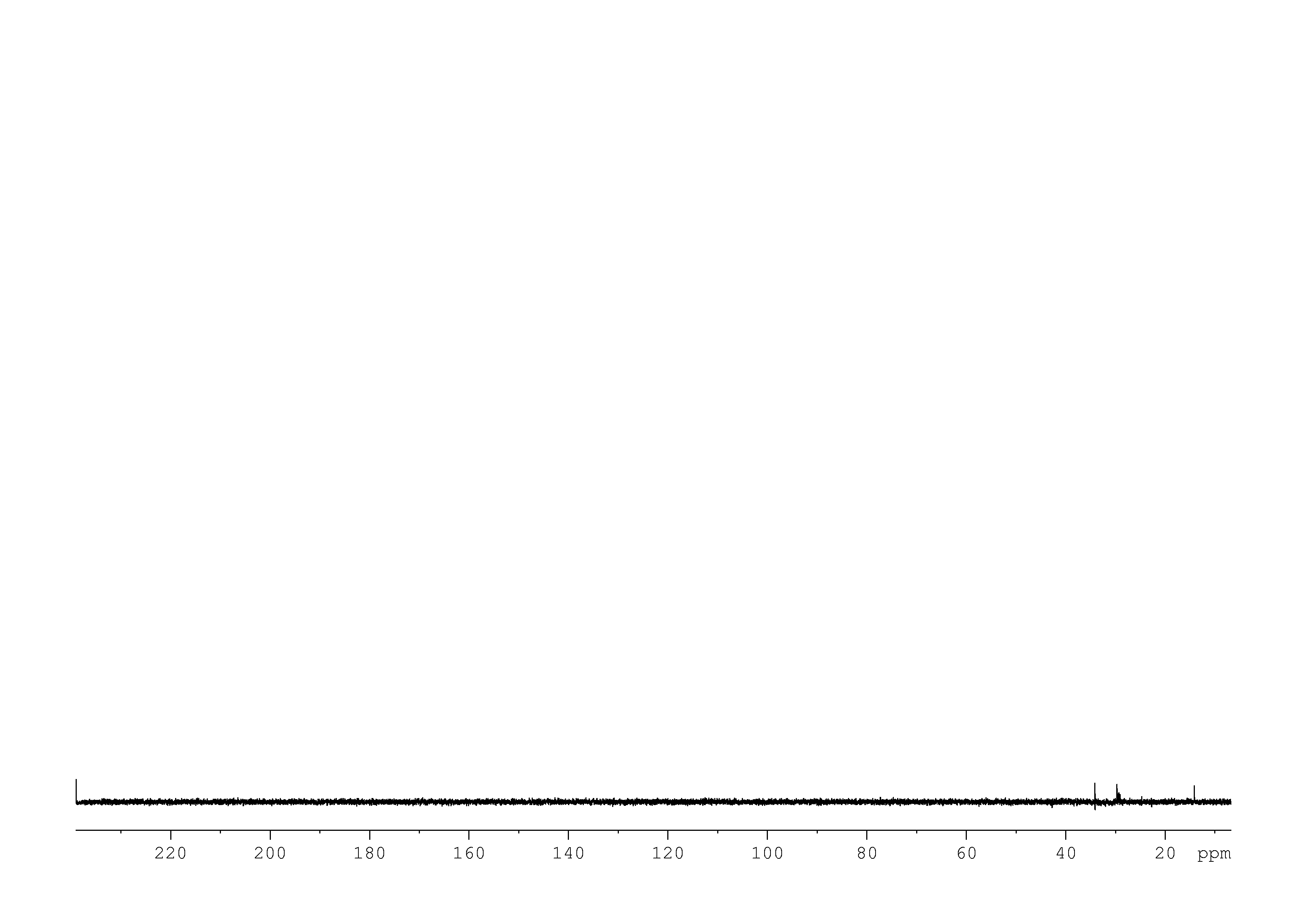 1D DEPT90, n/a spectrum for pentadecanoic acid