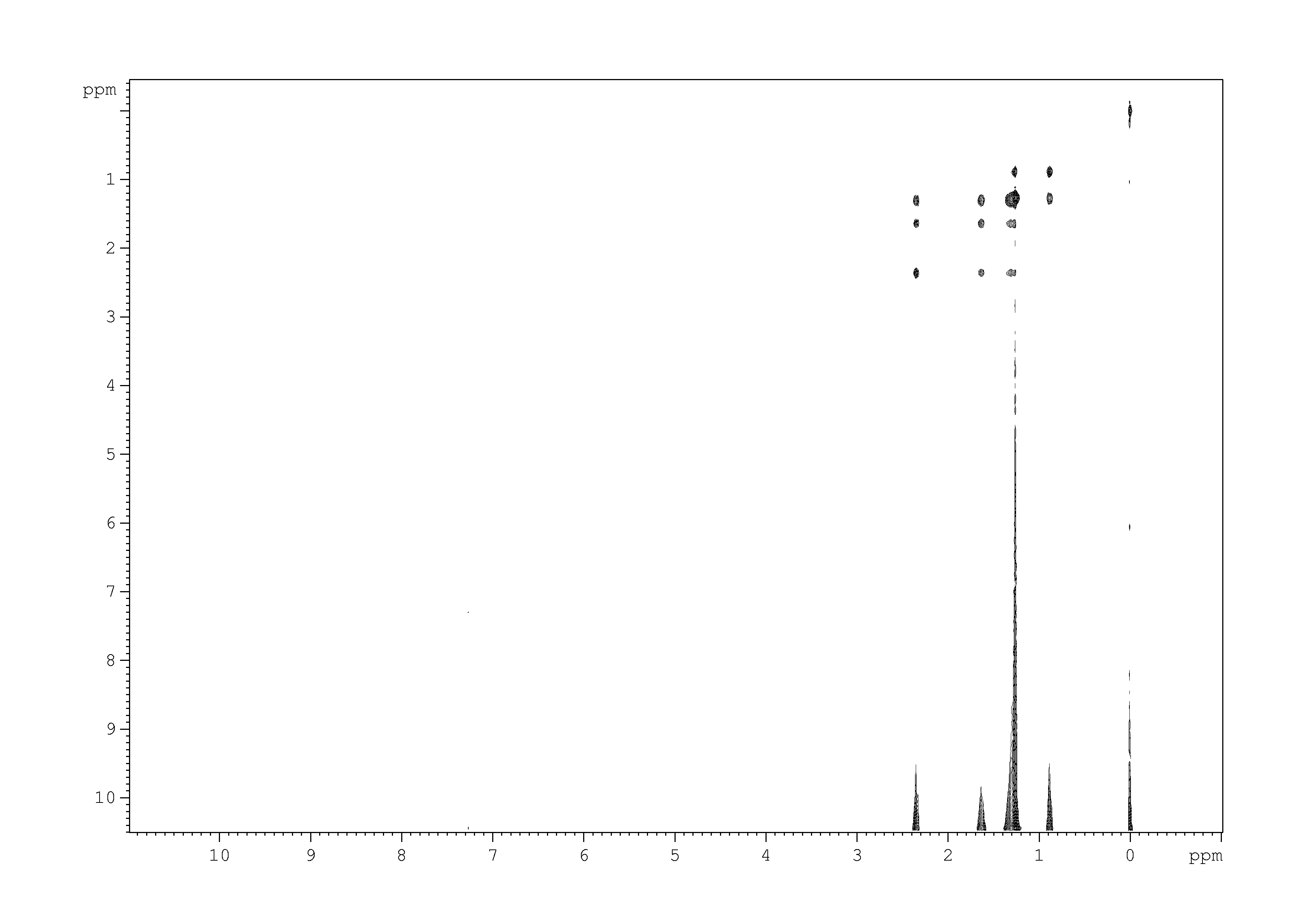2D [1H,1H]-TOCSY, n/a spectrum for pentadecanoic acid