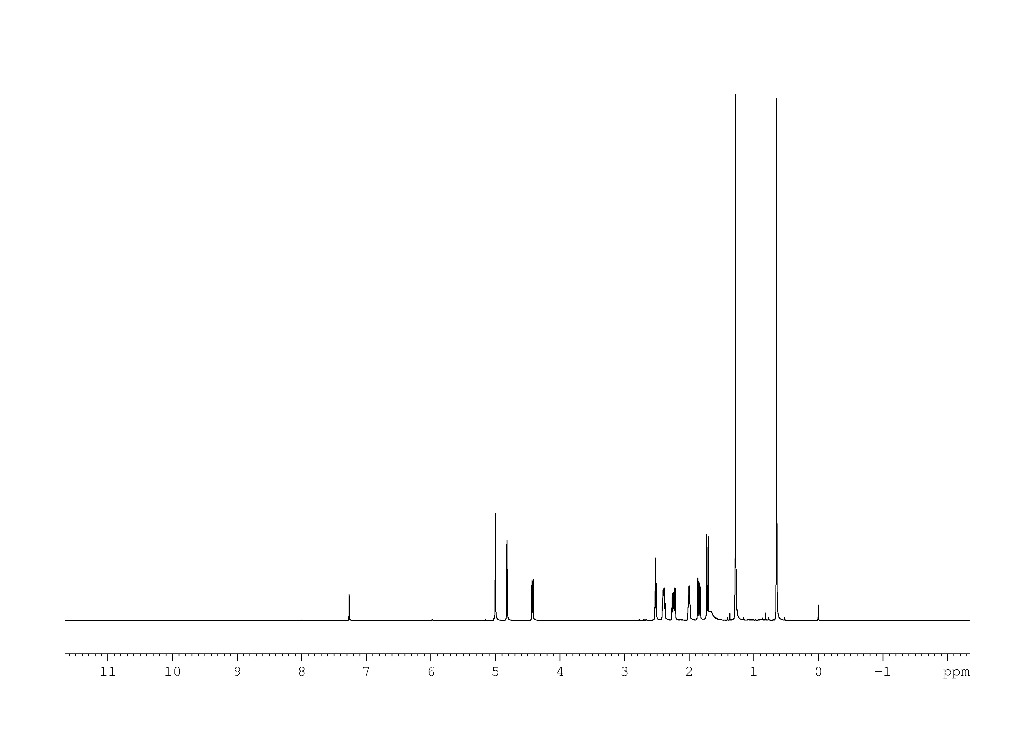 1D 1H, n/a spectrum for pinocarveol