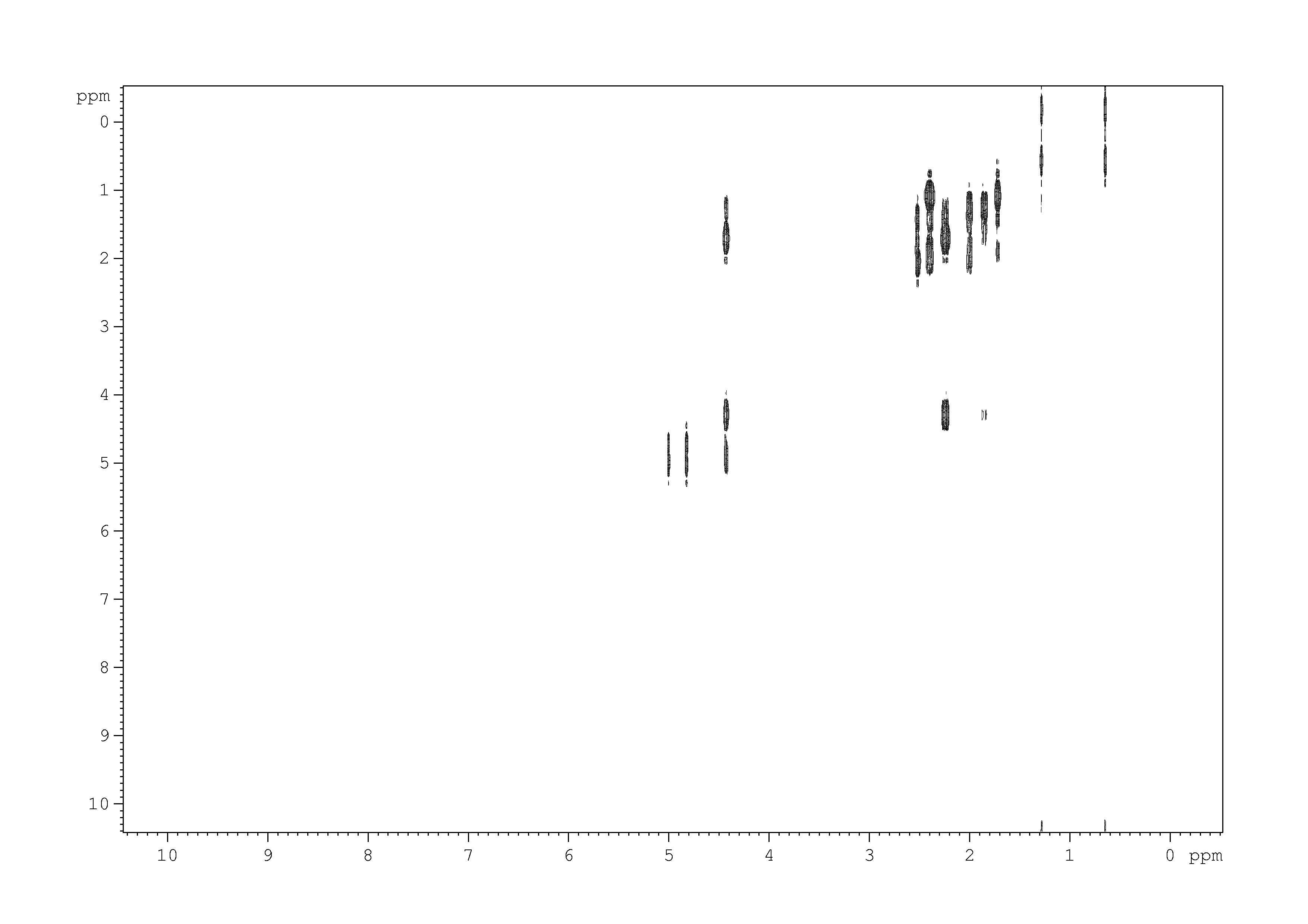 2D [1H,1H]-COSY, n/a spectrum for pinocarveol
