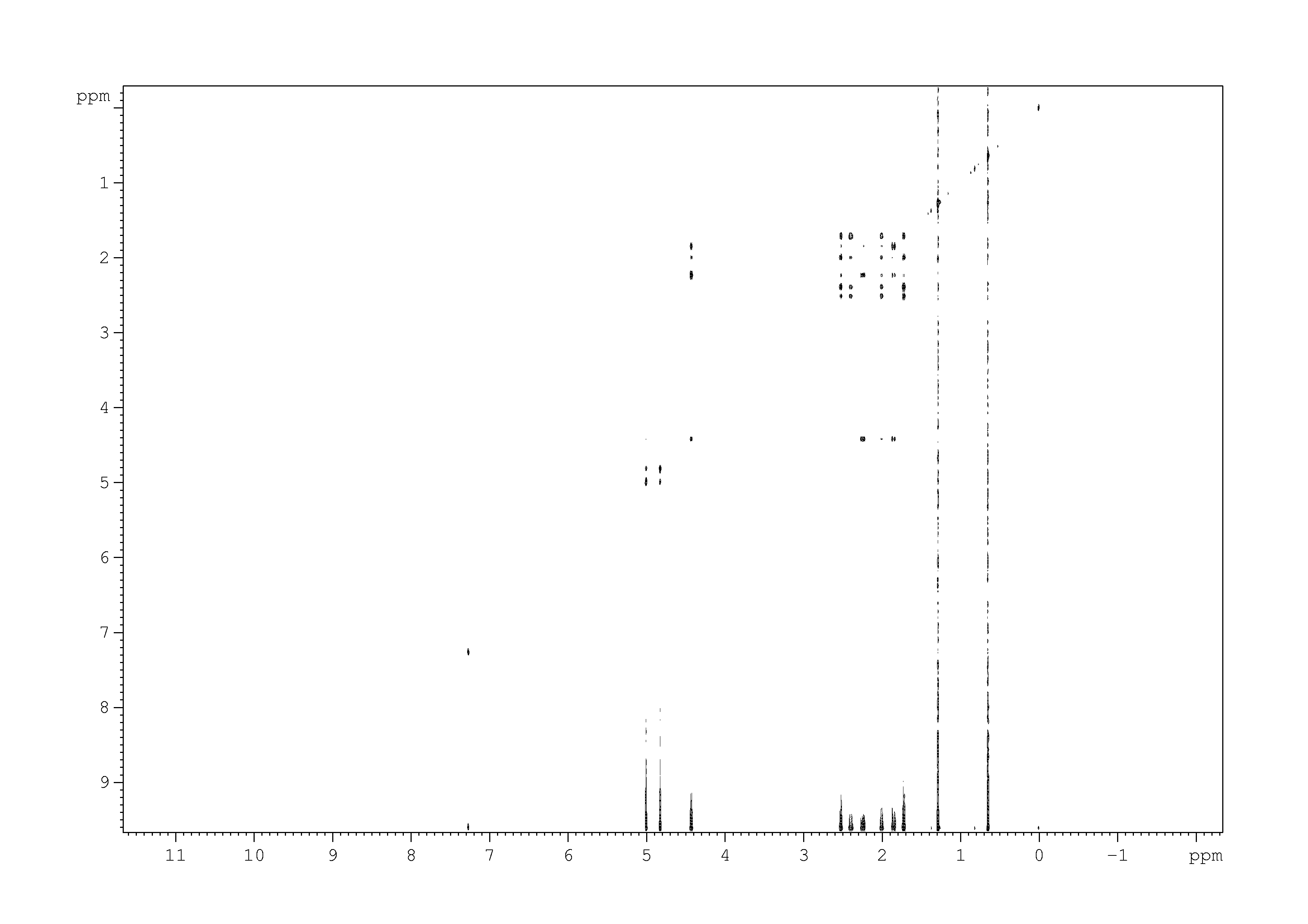 2D [1H,1H]-TOCSY, n/a spectrum for pinocarveol