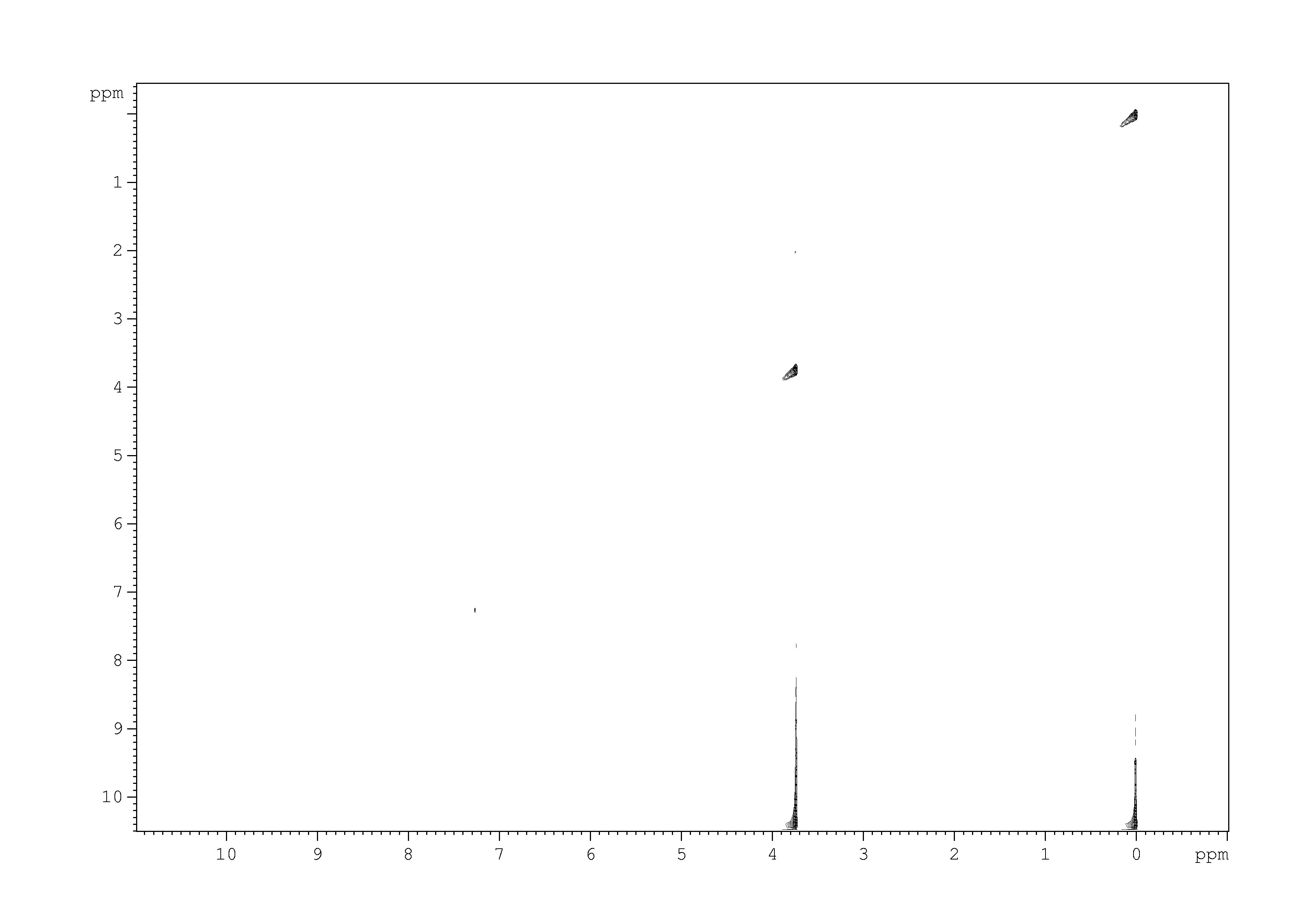 2D [1H,1H]-TOCSY, n/a spectrum for 1,2-dichloroethane