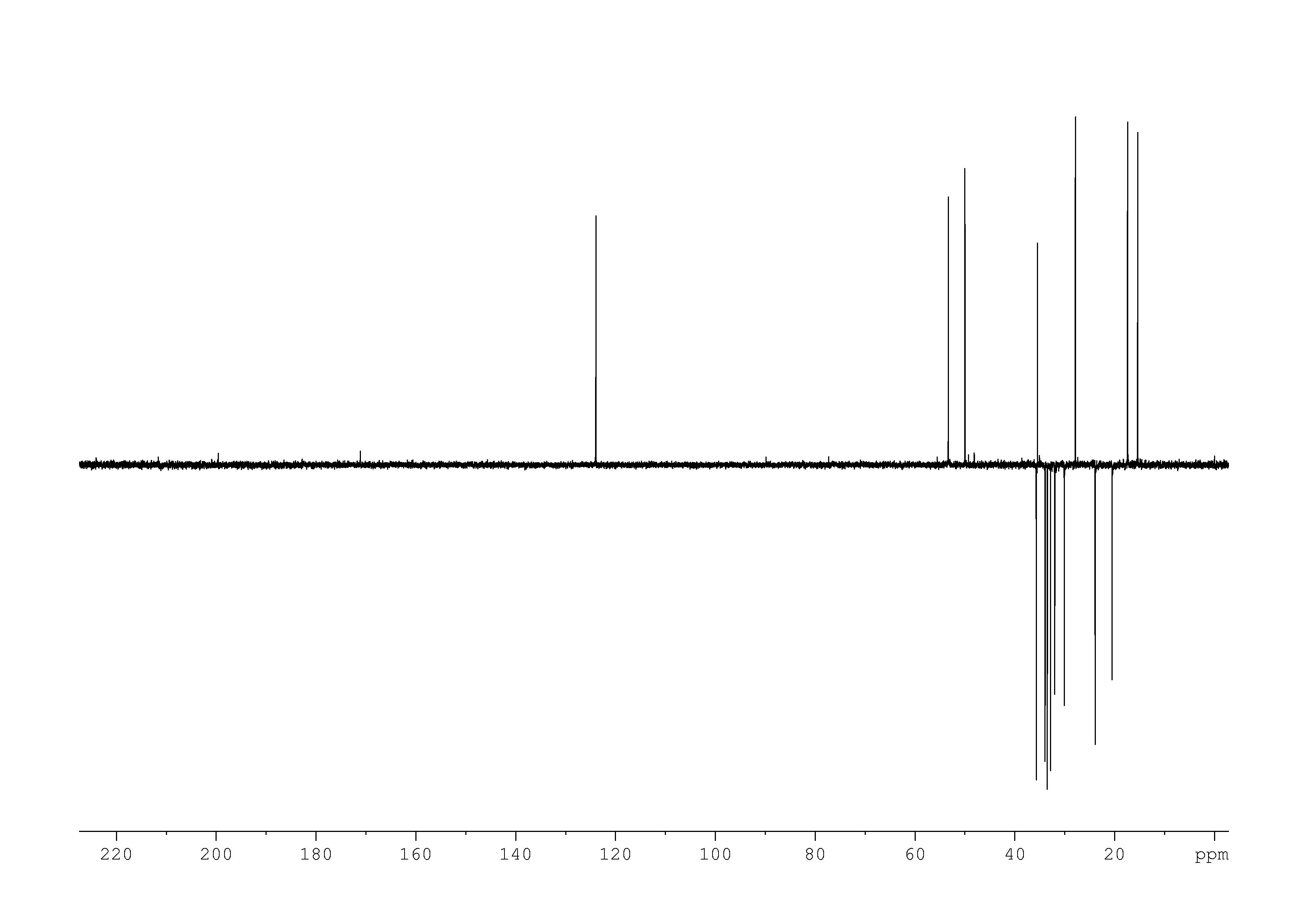 1D DEPT135, n/a spectrum for 17-alpha-hydroxyprogesterone