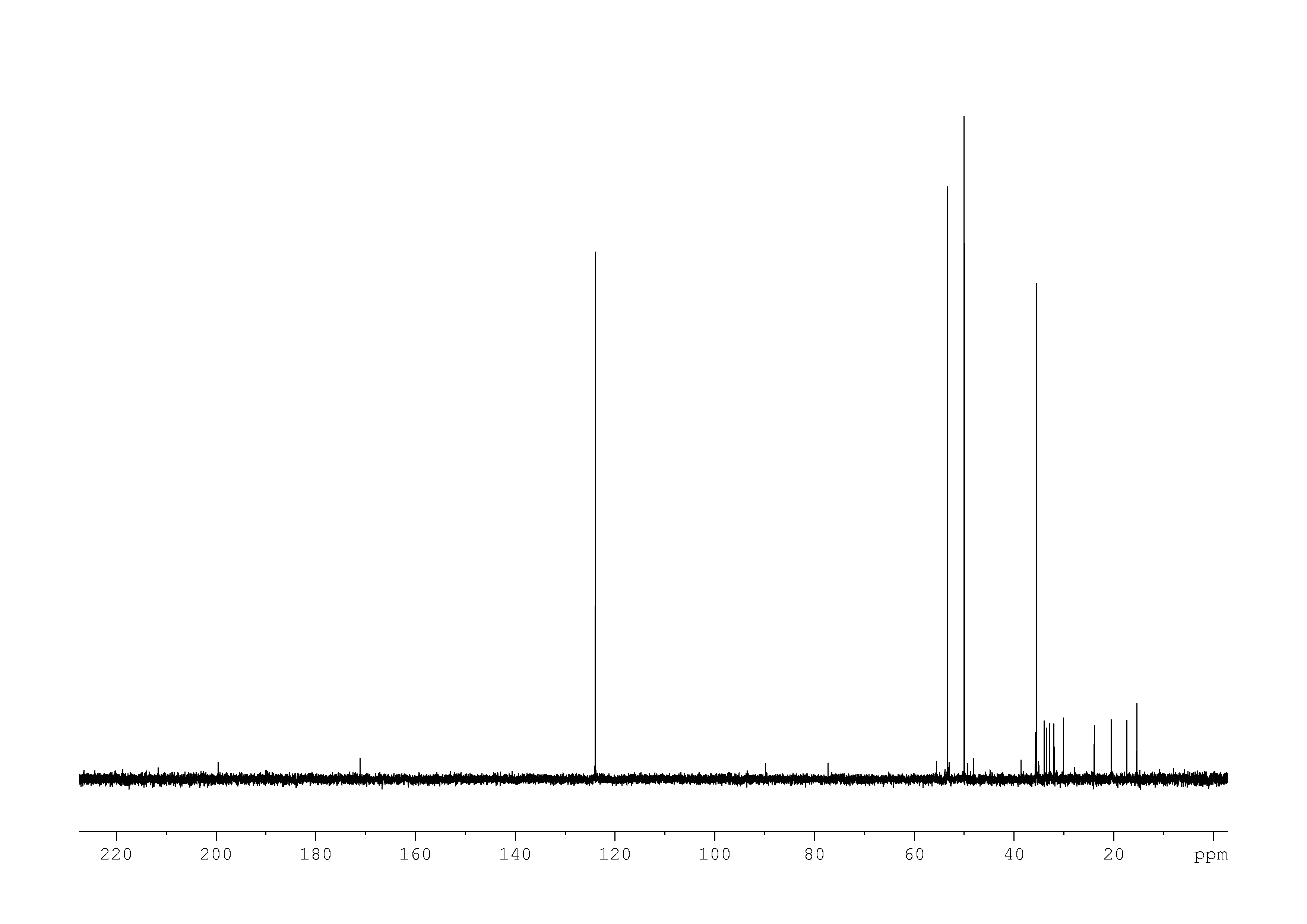 1D DEPT90, n/a spectrum for 17-alpha-hydroxyprogesterone