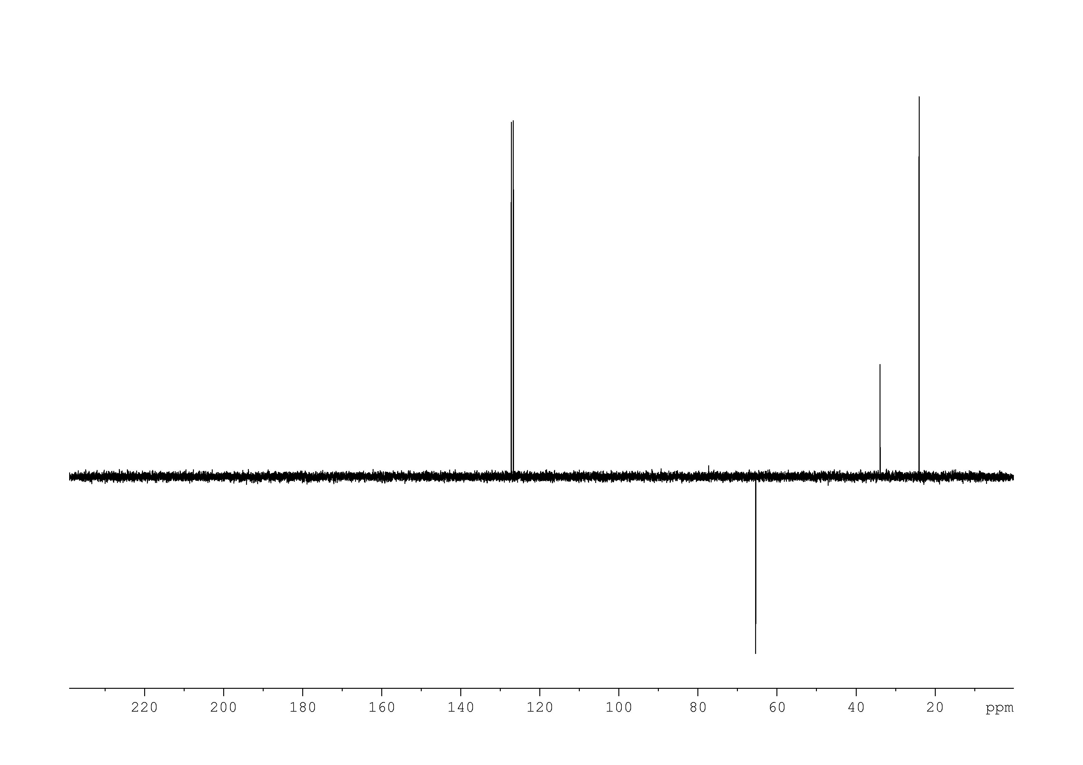 1D DEPT135, n/a spectrum for 4-isopropylbenzyl alcohol