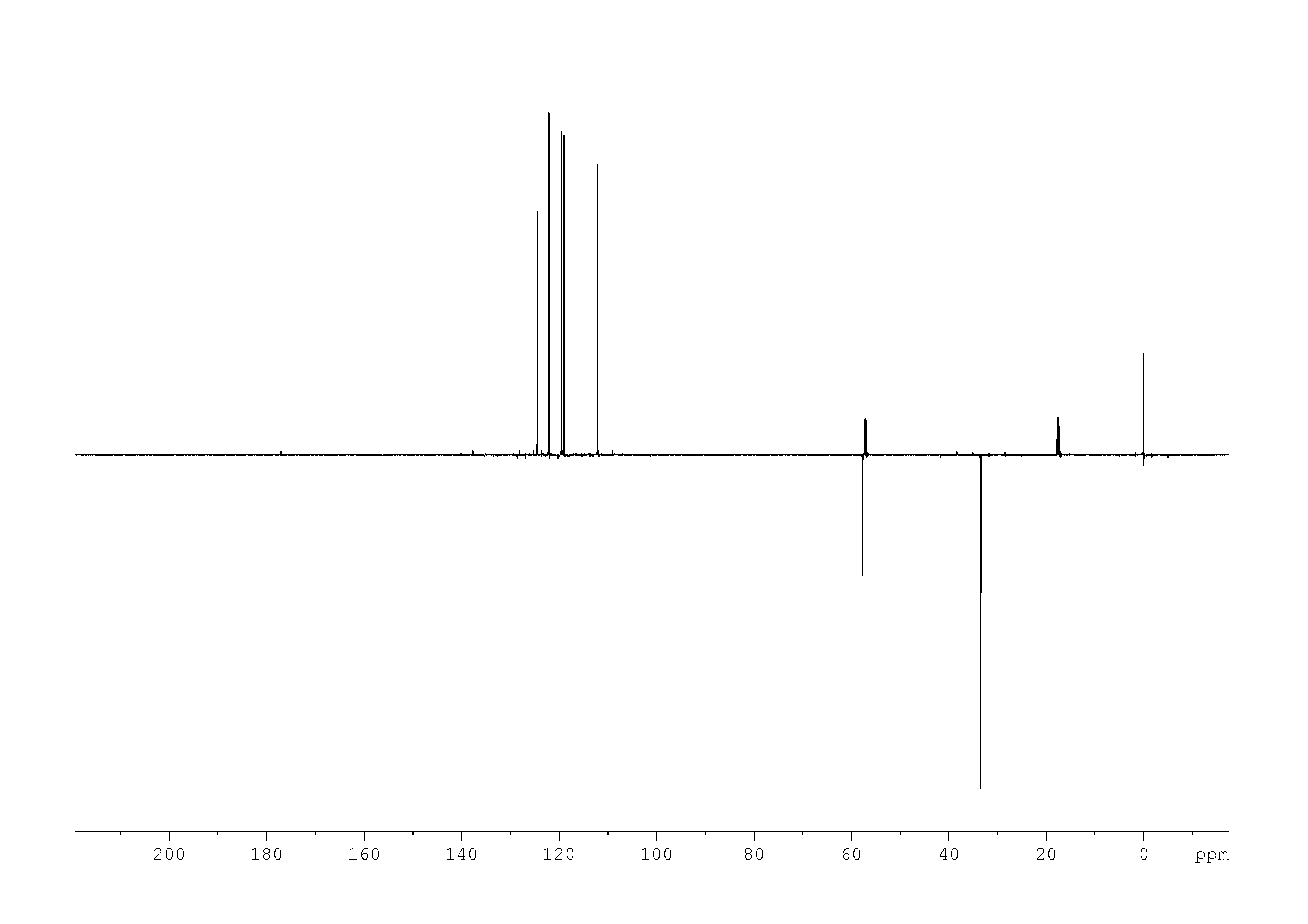 1D DEPT135, n/a spectrum for indole-3-acetamide
