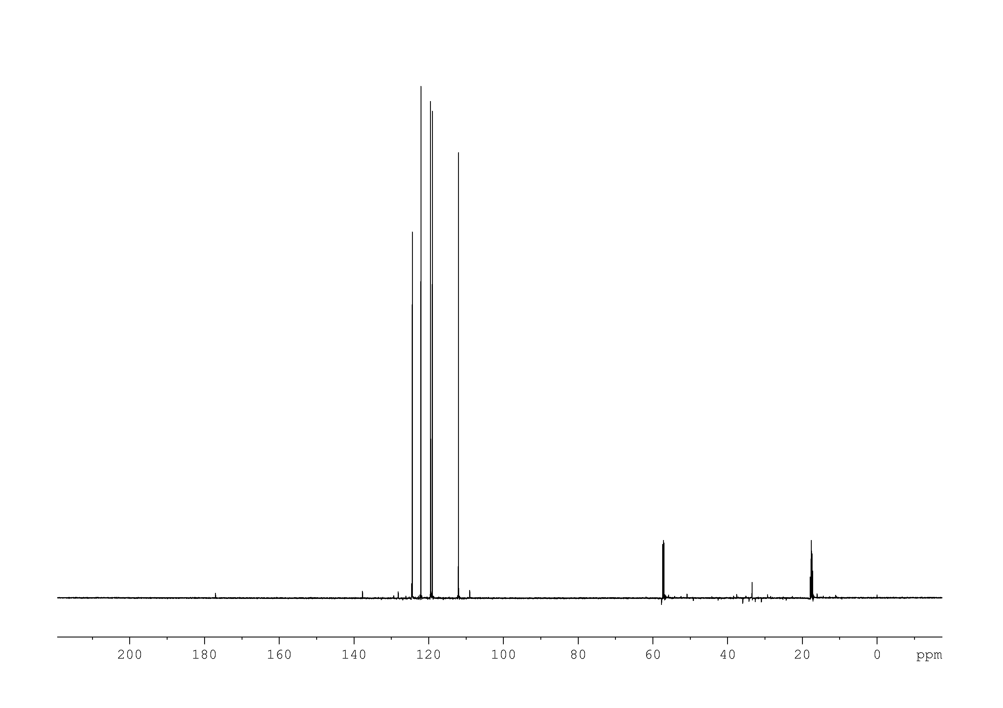 1D DEPT90, n/a spectrum for indole-3-acetamide