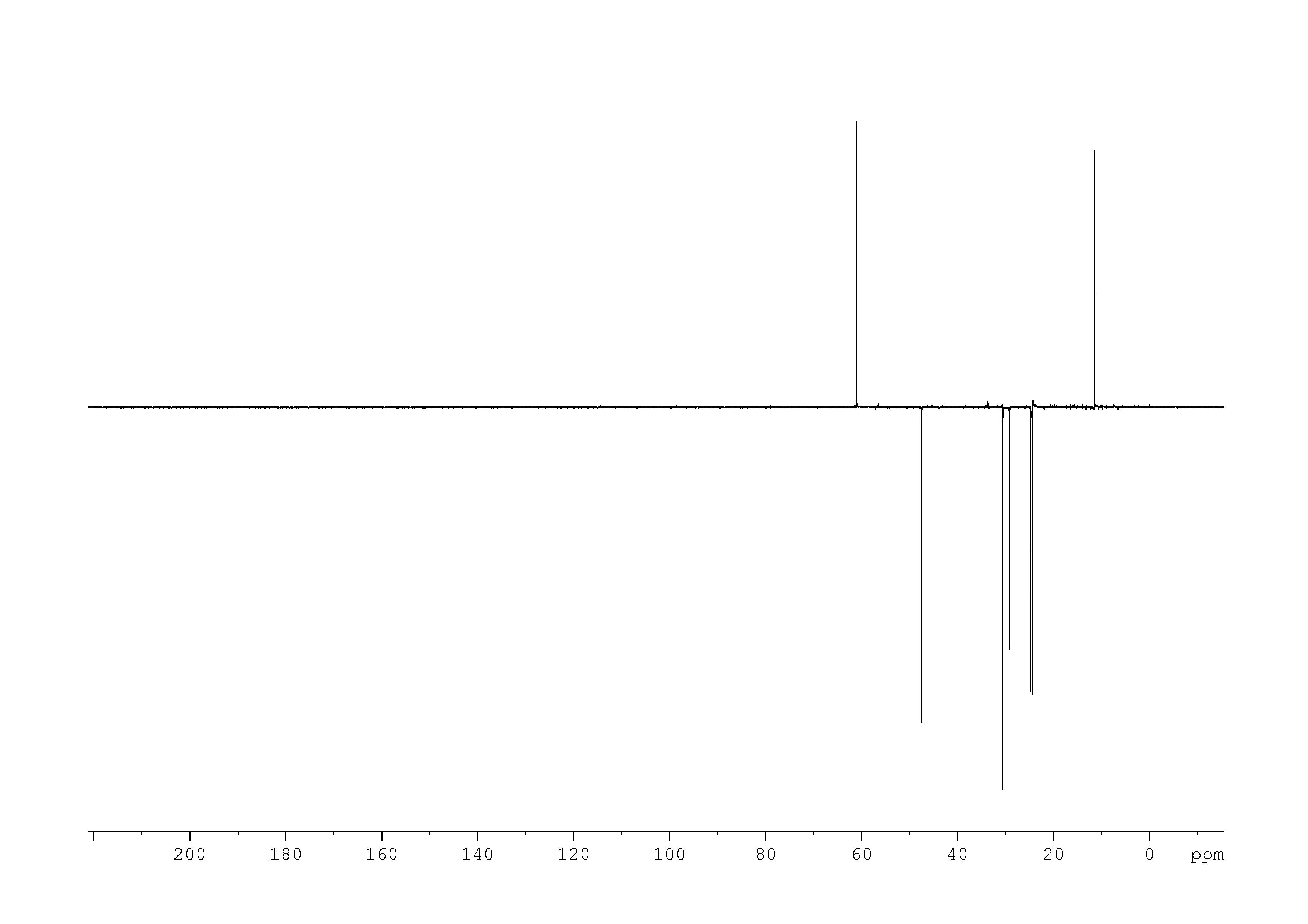 1D DEPT135, 7.4 spectrum for 2-ethylpiperidine