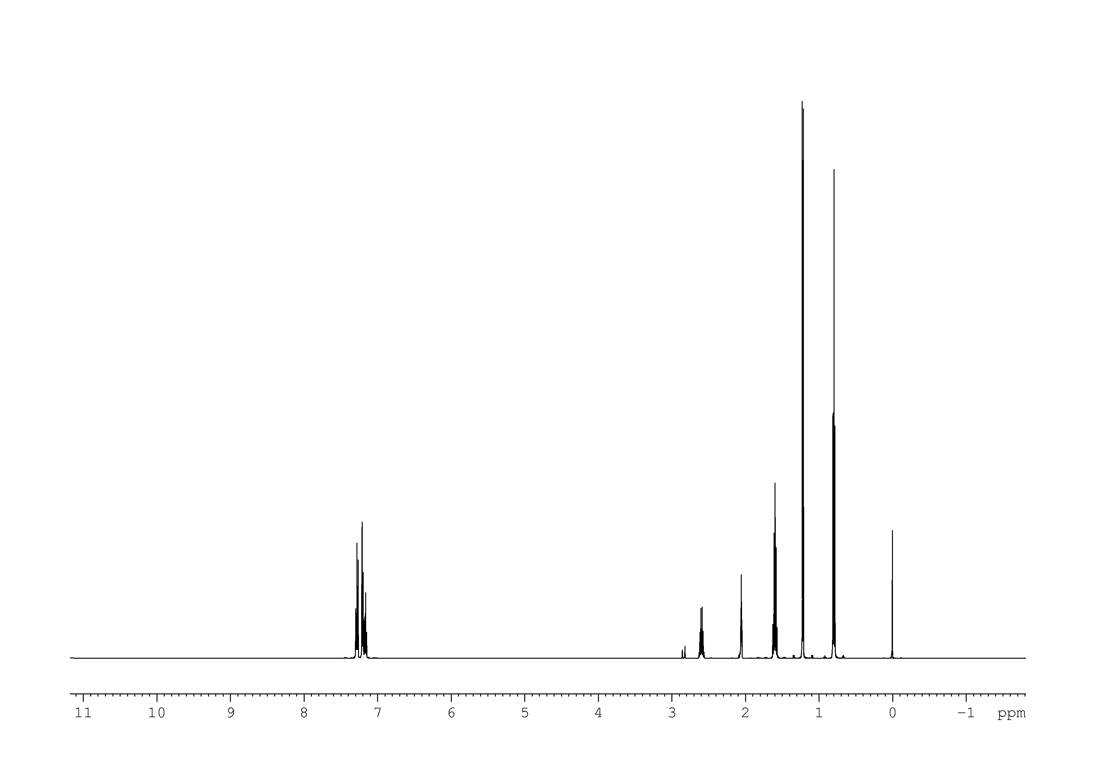 1D 1H, n/a spectrum for sec-butylbenzene