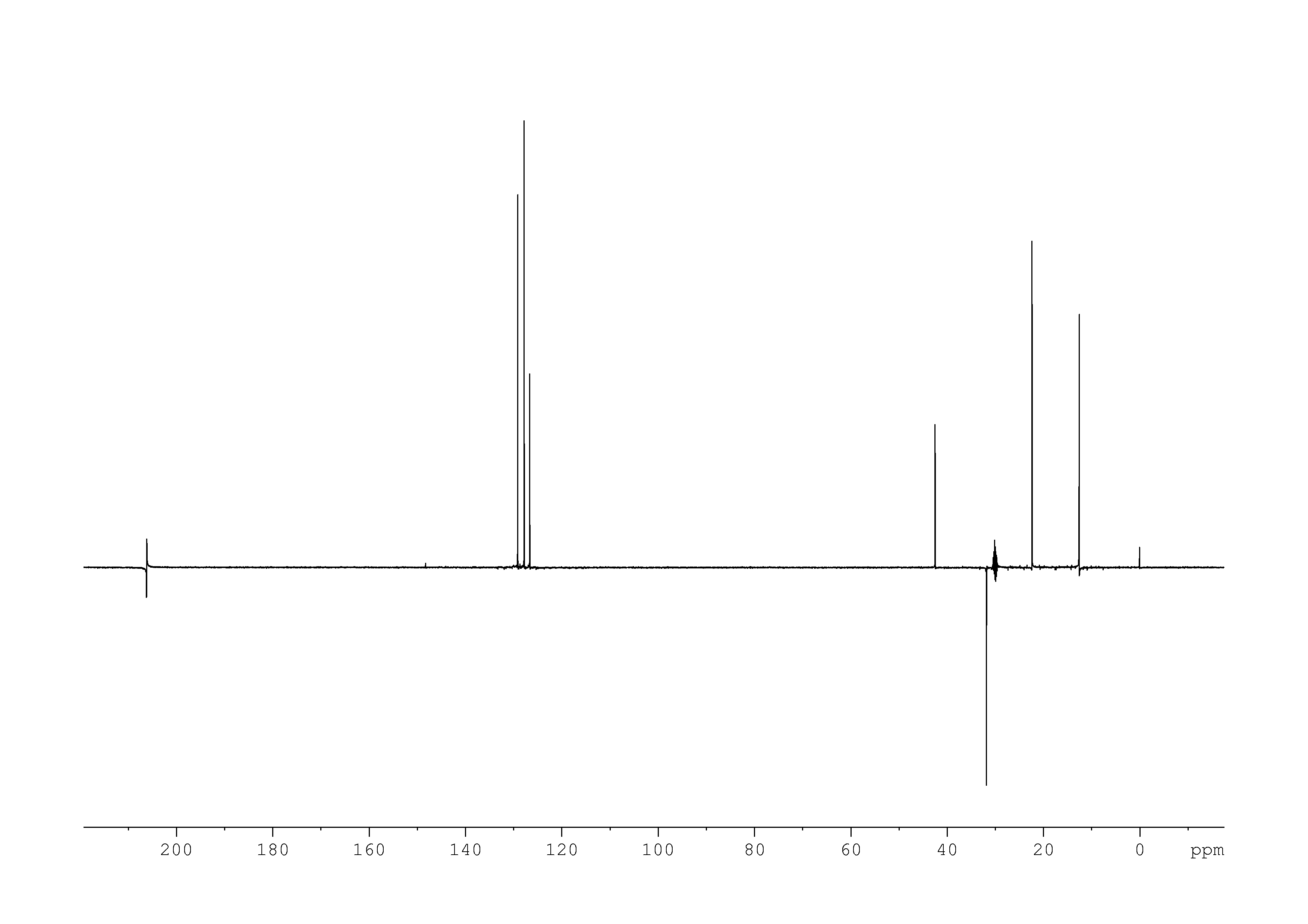 1D DEPT135, n/a spectrum for sec-butylbenzene