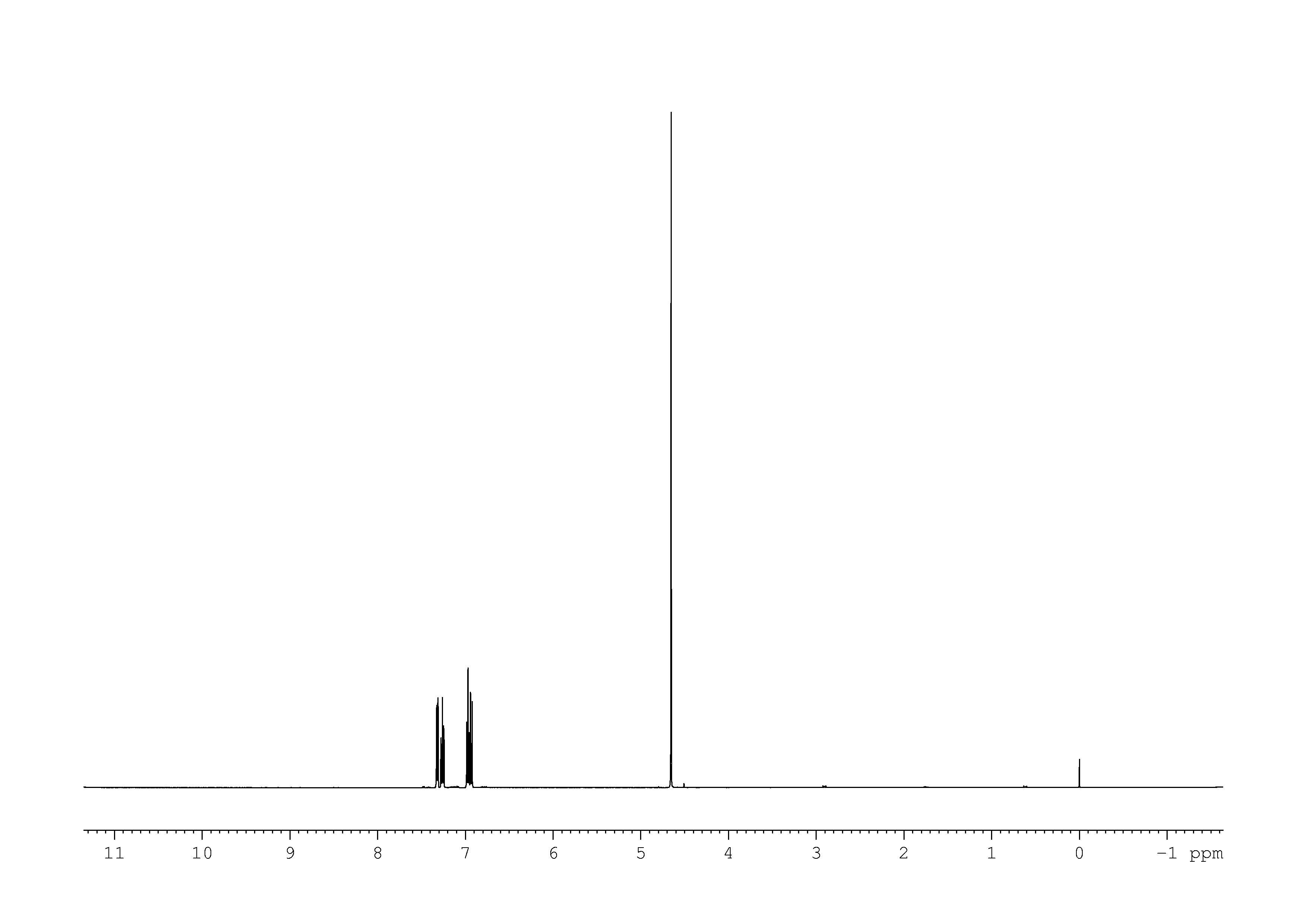 1D 1H, 7.4 spectrum for saligenin