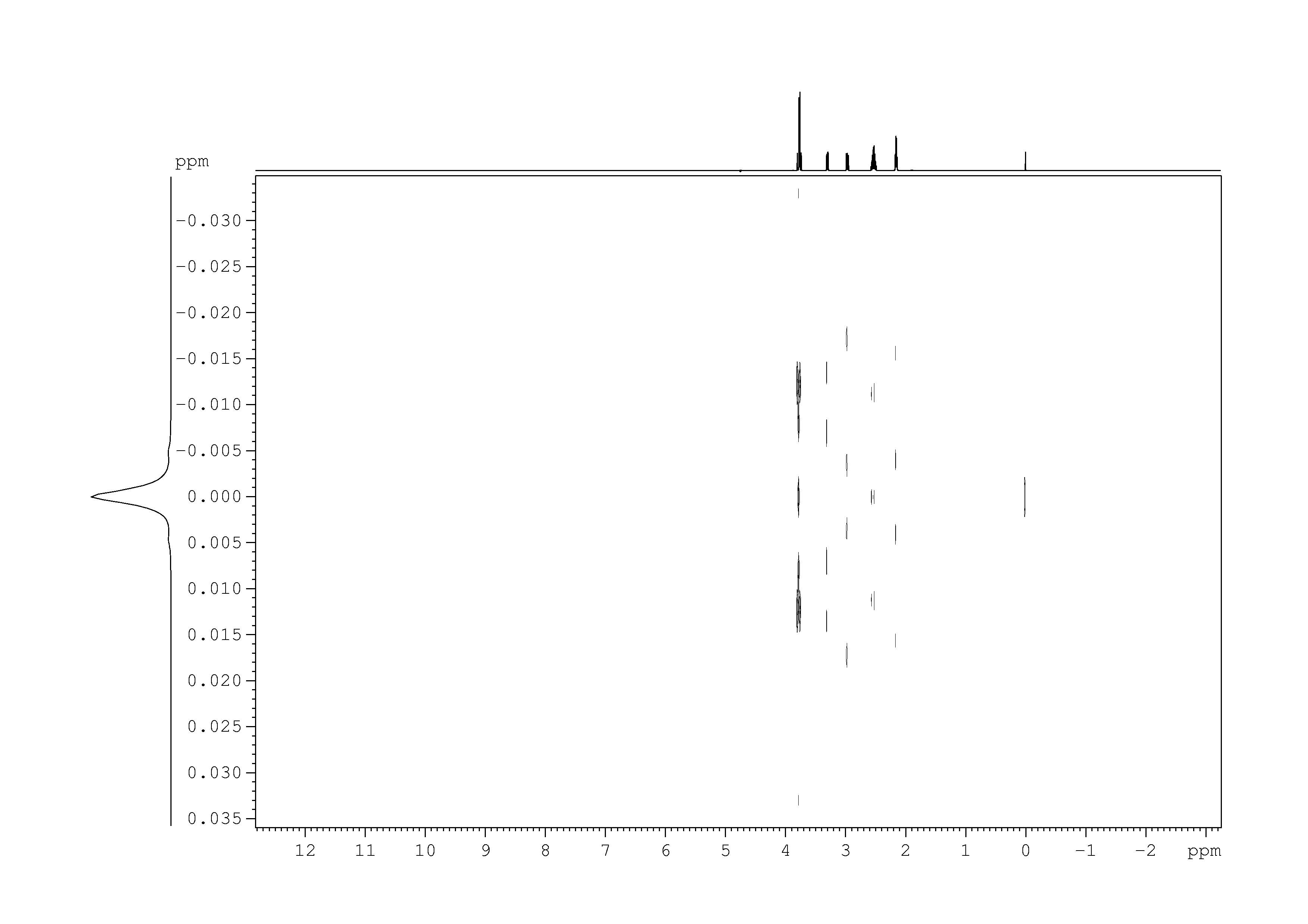 2D J-resolved 1H, 7.4 spectrum for L(-)-Glutathione, oxidized