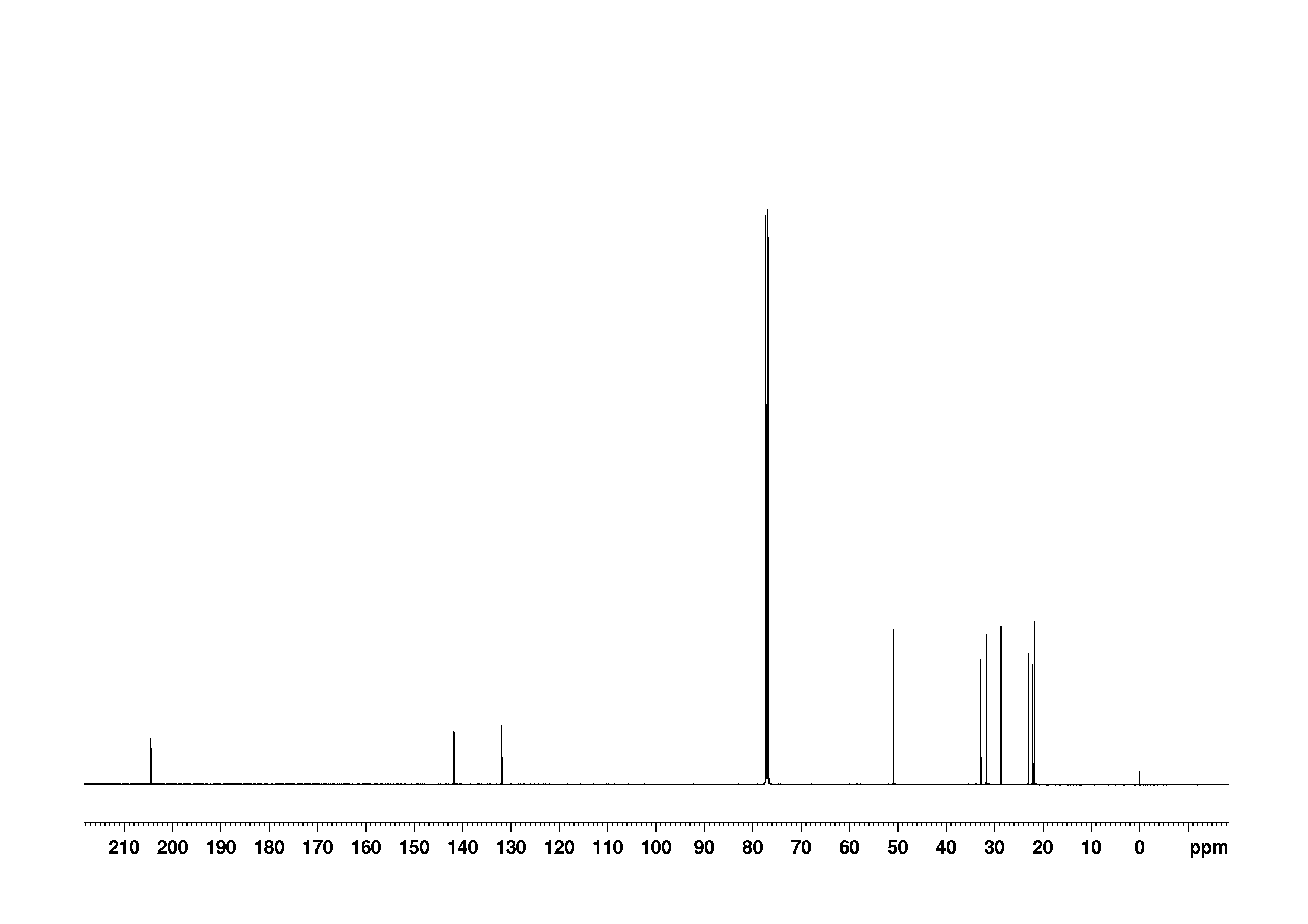 1D 13C, n/a spectrum for (+)-Pulegone
