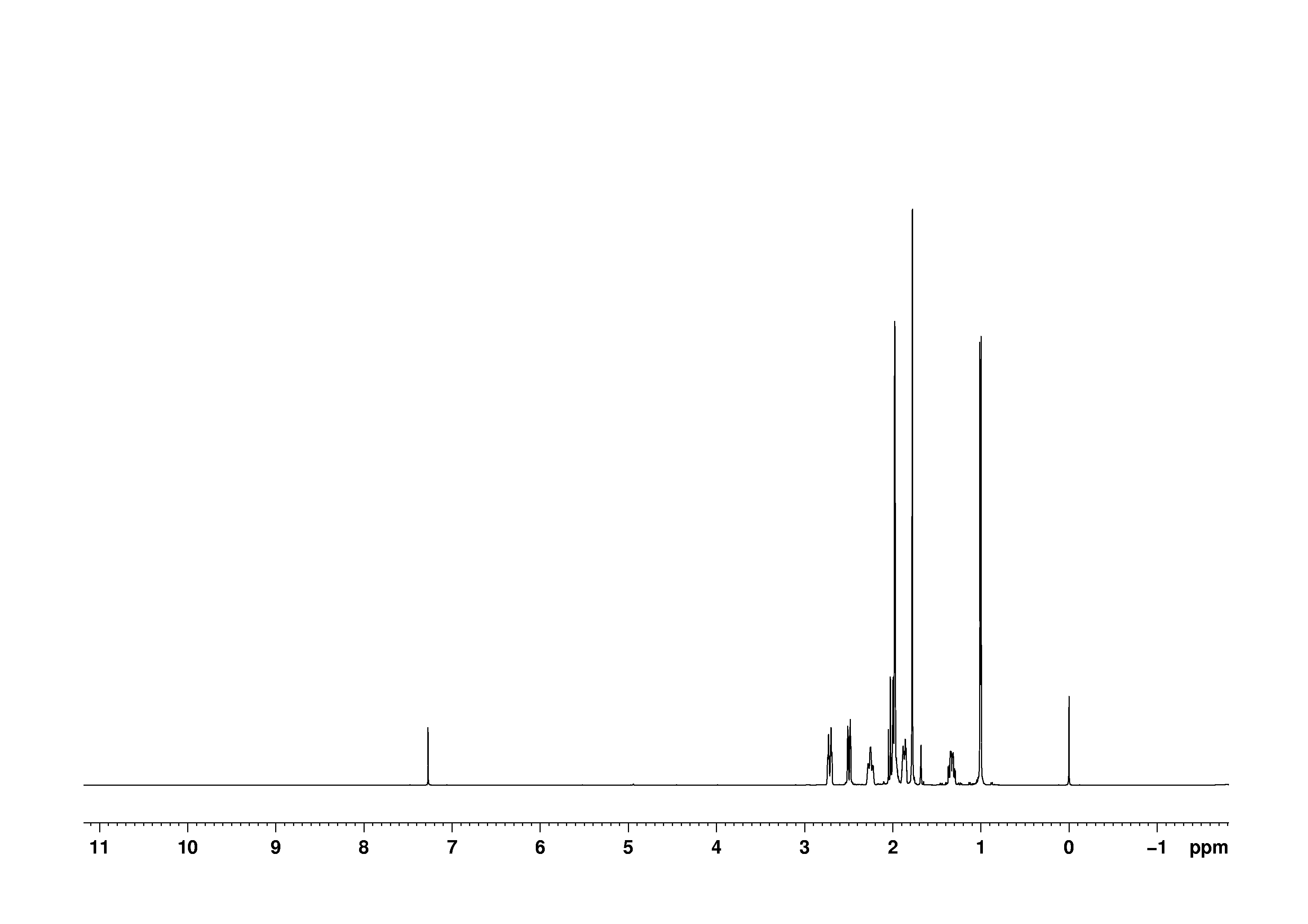 1D 1H, n/a spectrum for (+)-Pulegone