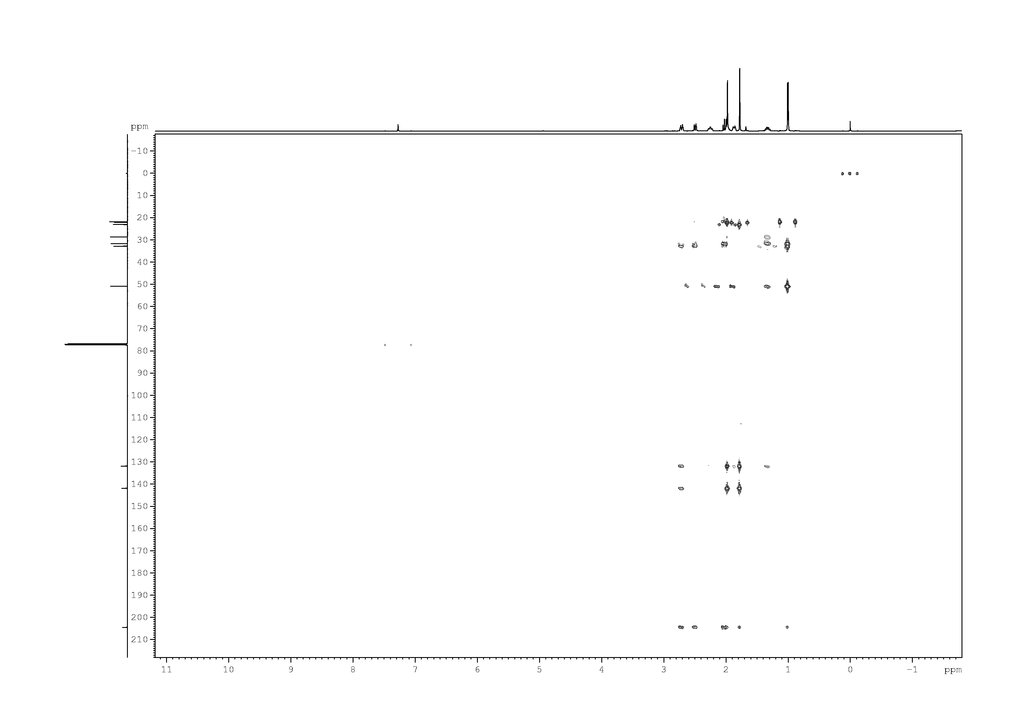 2D [1H,13C]-HMBC, n/a spectrum for (+)-Pulegone