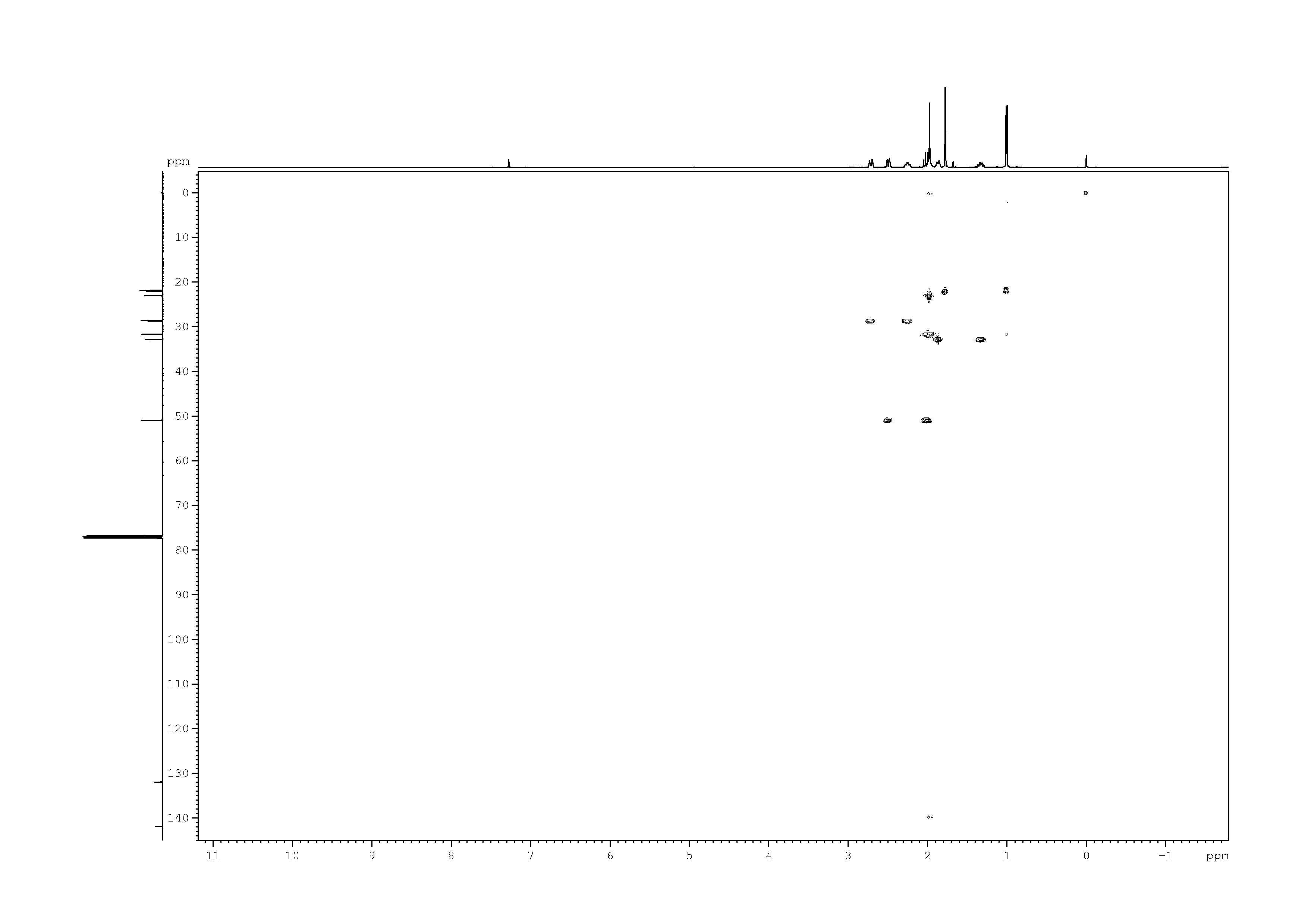 2D [1H,13C]-HSQC, n/a spectrum for (+)-Pulegone