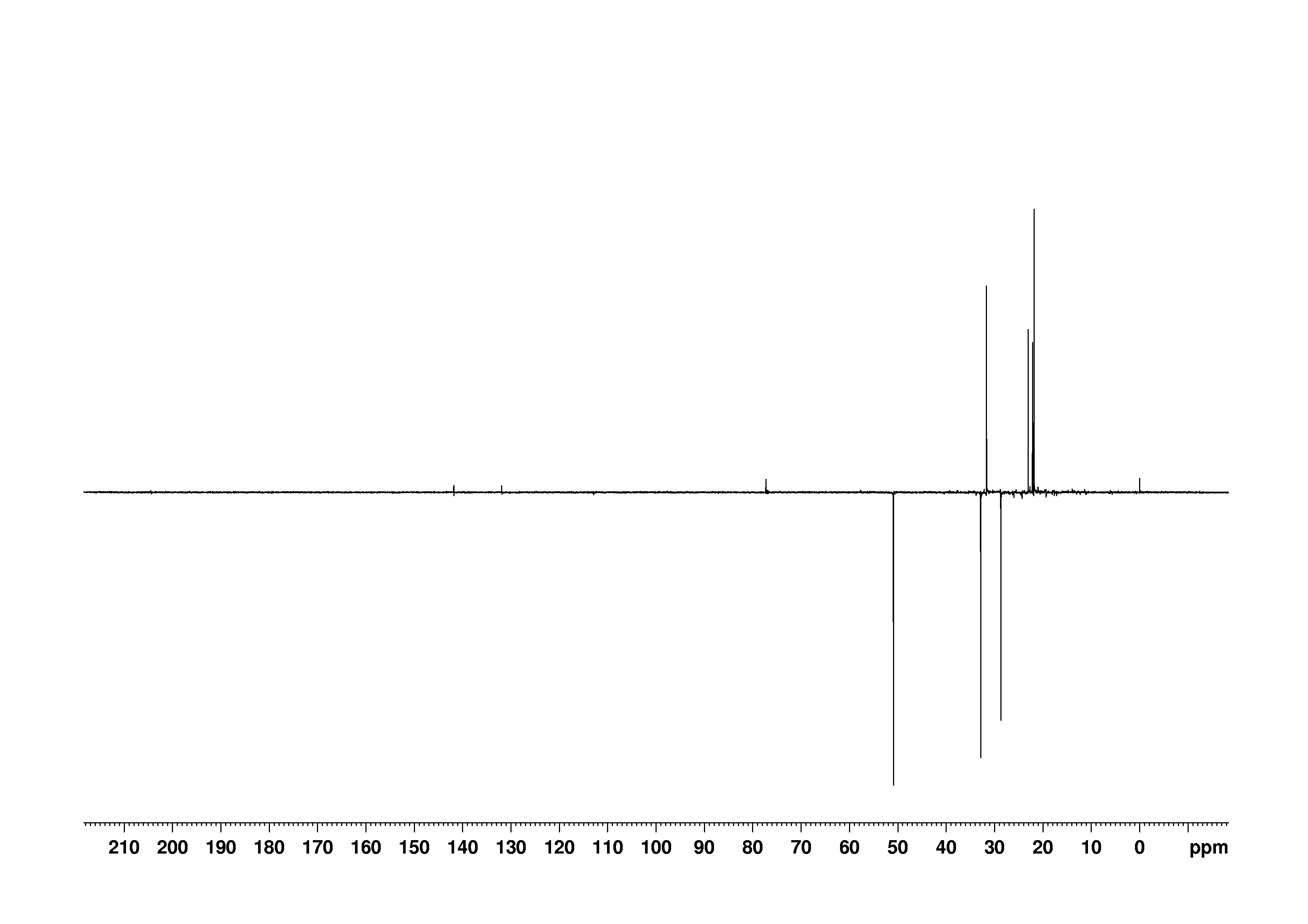 1D DEPT135, n/a spectrum for (+)-Pulegone