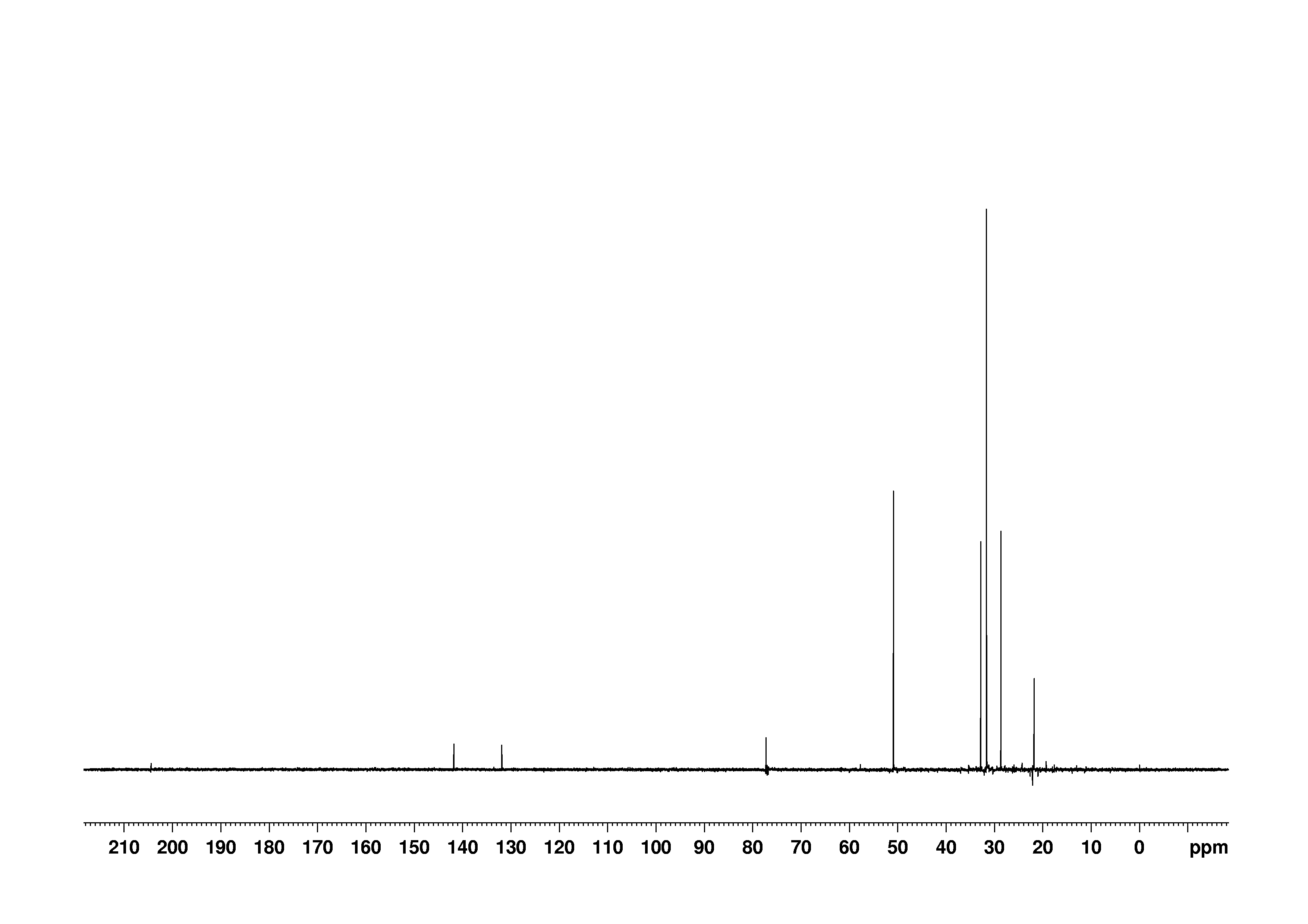 1D DEPT90, n/a spectrum for (+)-Pulegone