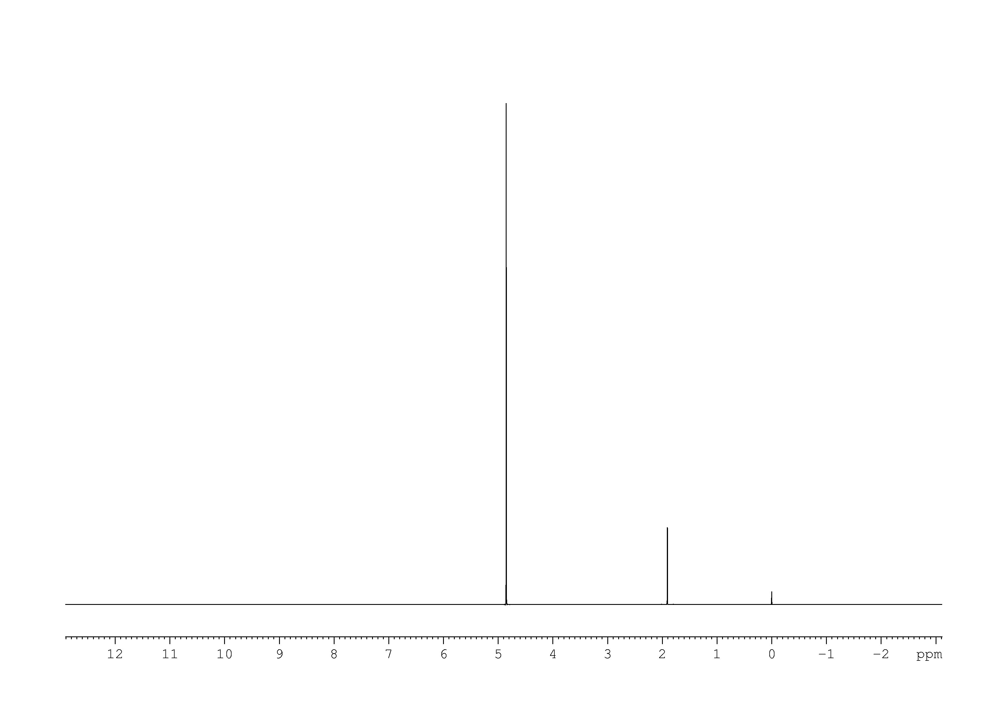 Array spectrum for 1