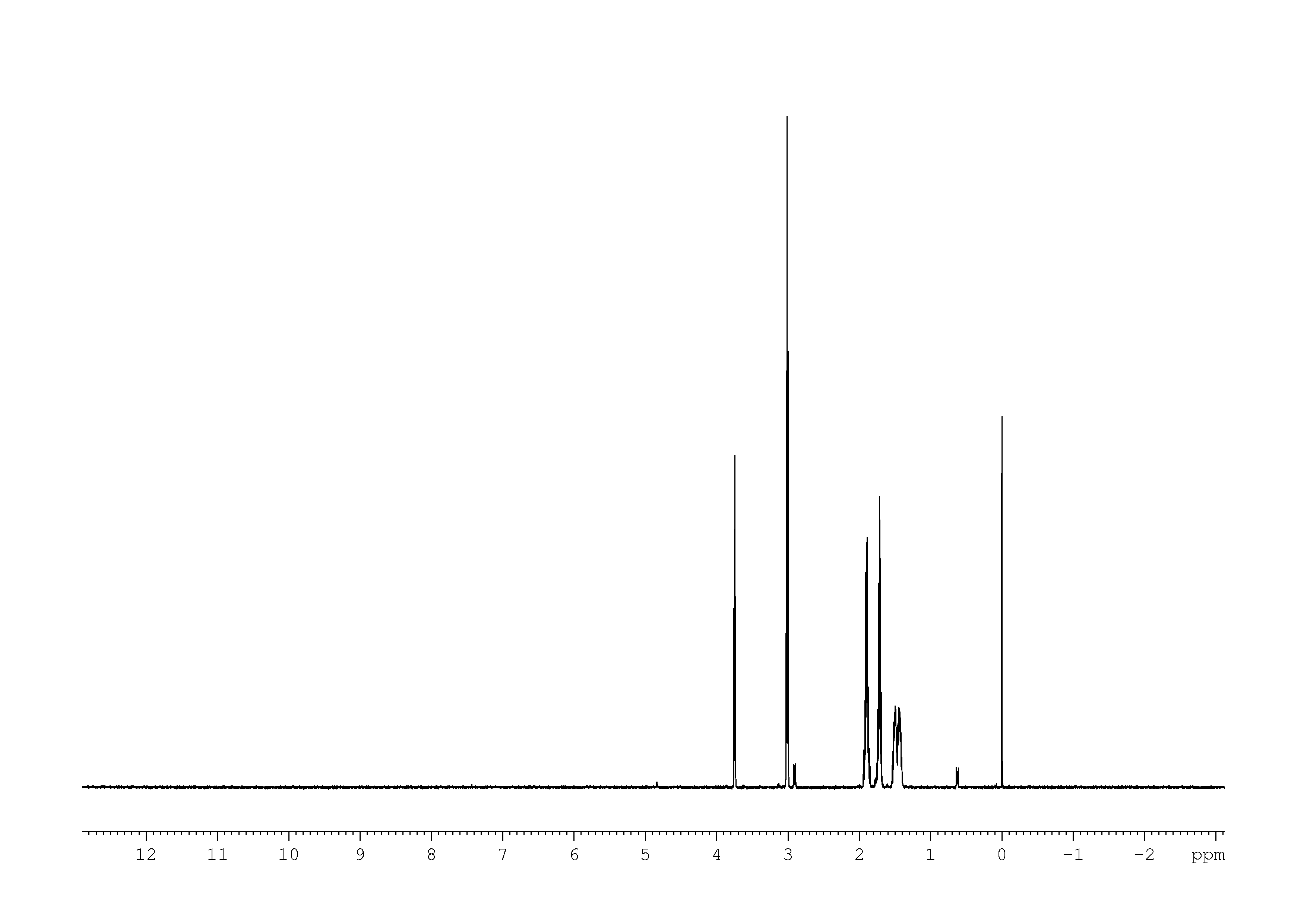 1D 1H, 7.4 spectrum for L-Lysine