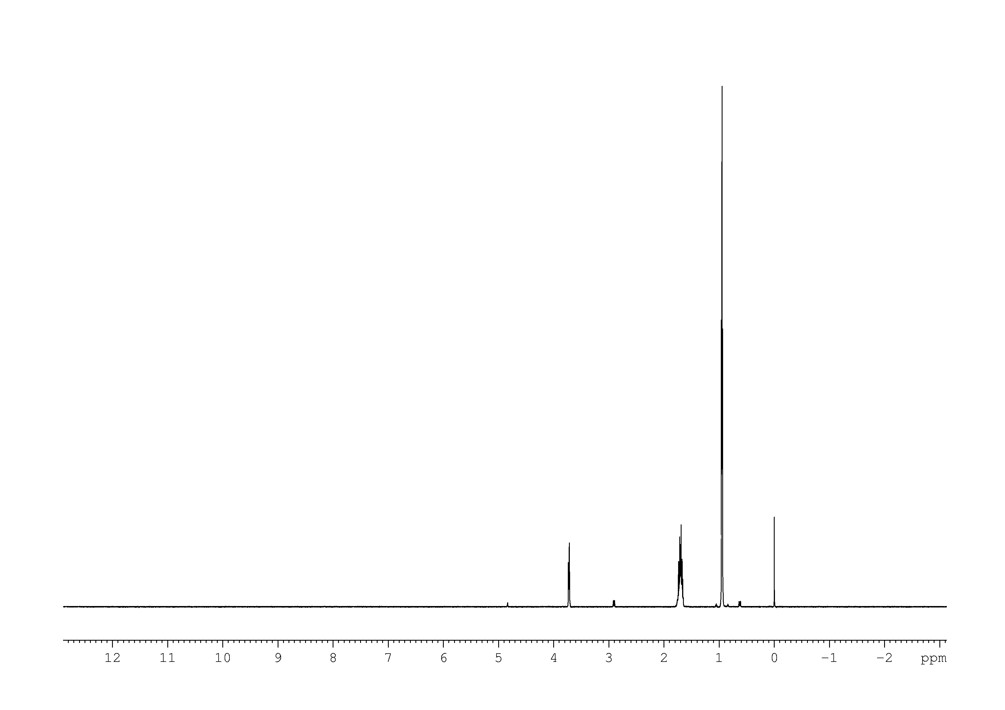 1D 1H, 7.4 spectrum for L-Leucine