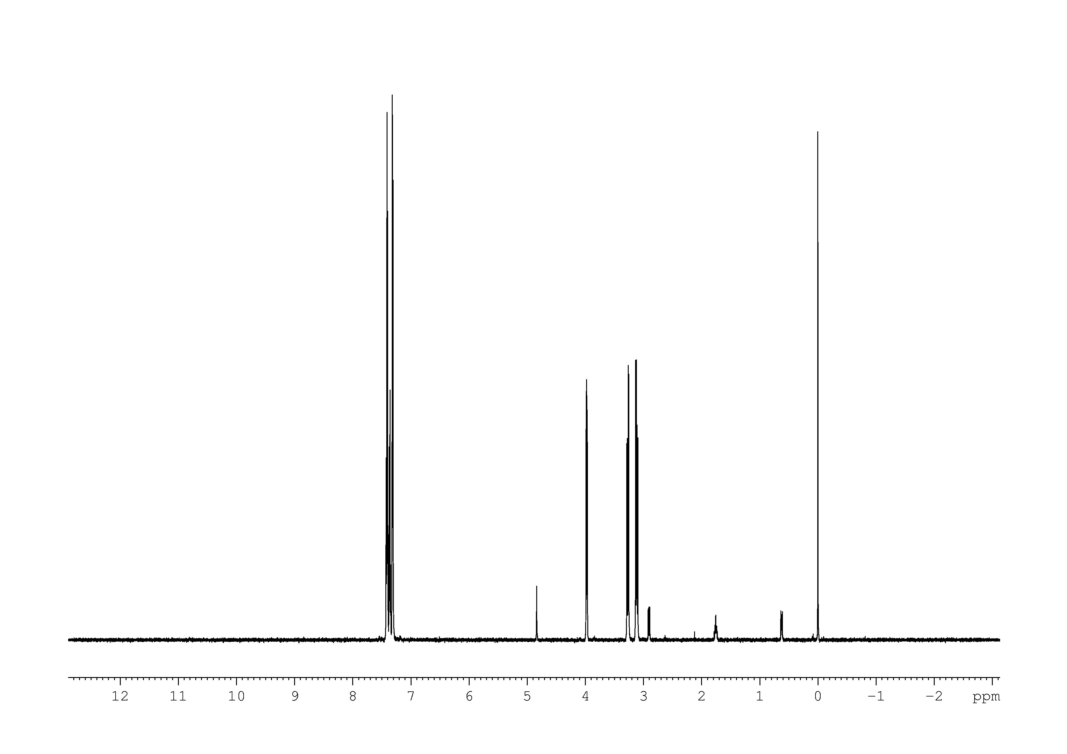 1D 1H, 7.4 spectrum for L-Phenylalanine