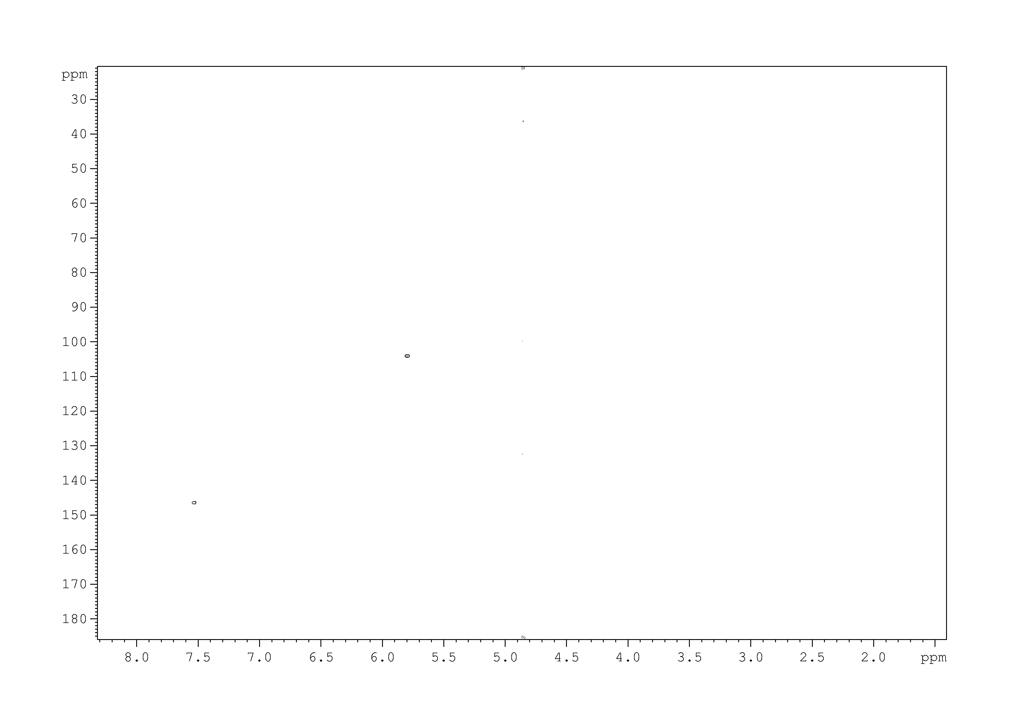 2D [1H,13C]-HSQC SW small, 7.4 spectrum for Uracil