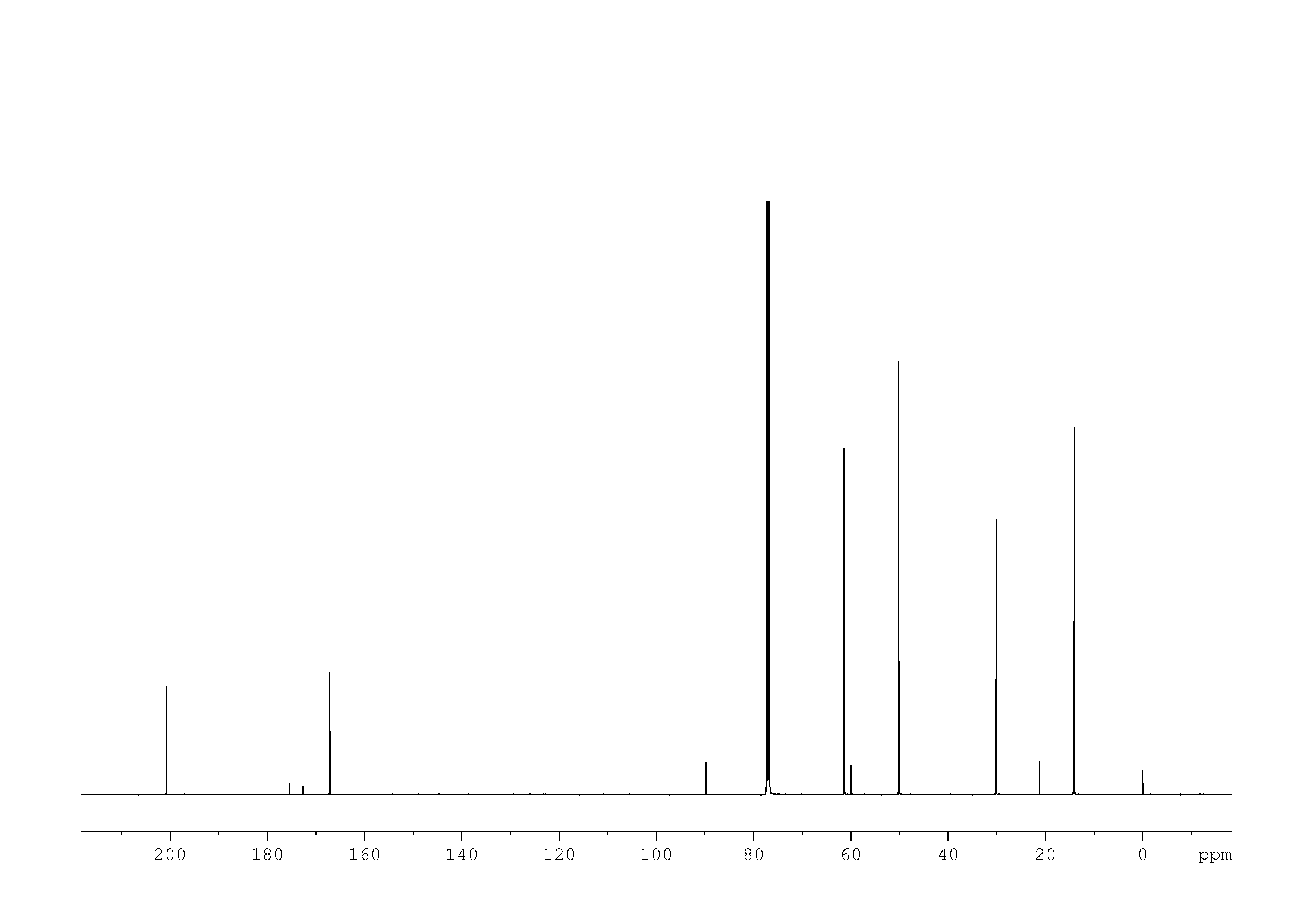 1D 13C, n/a spectrum for Ethyl acetoacetate
