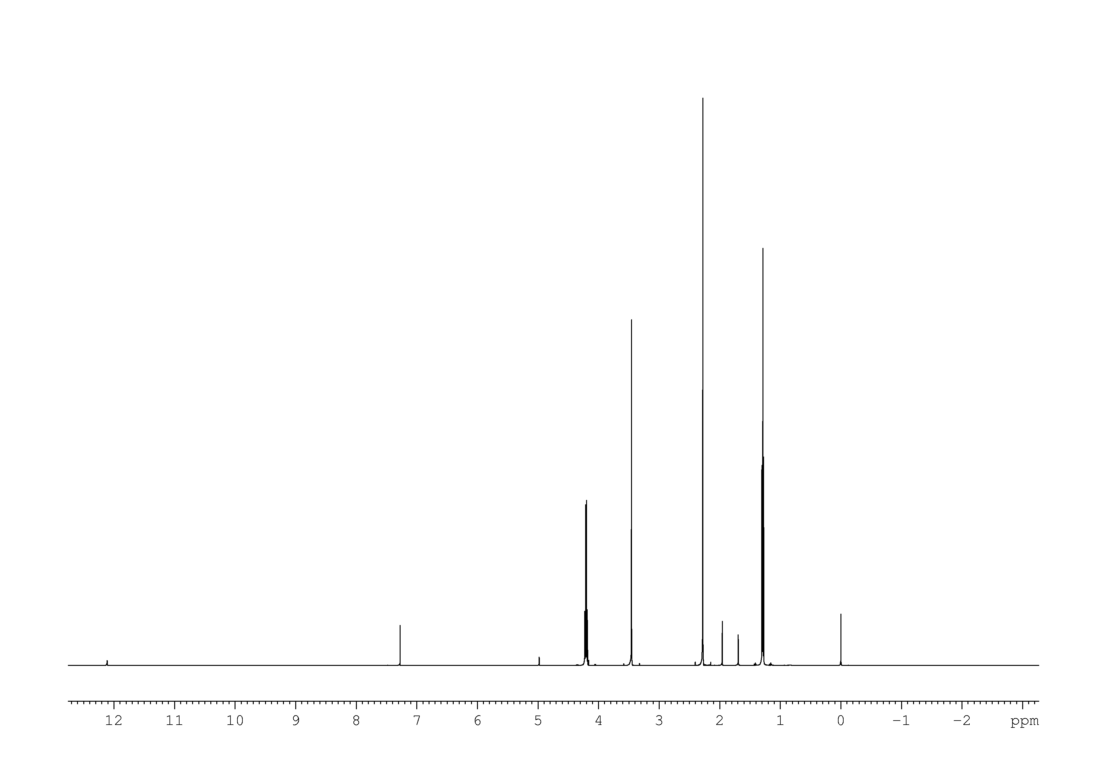 1D 1H, n/a spectrum for Ethyl acetoacetate