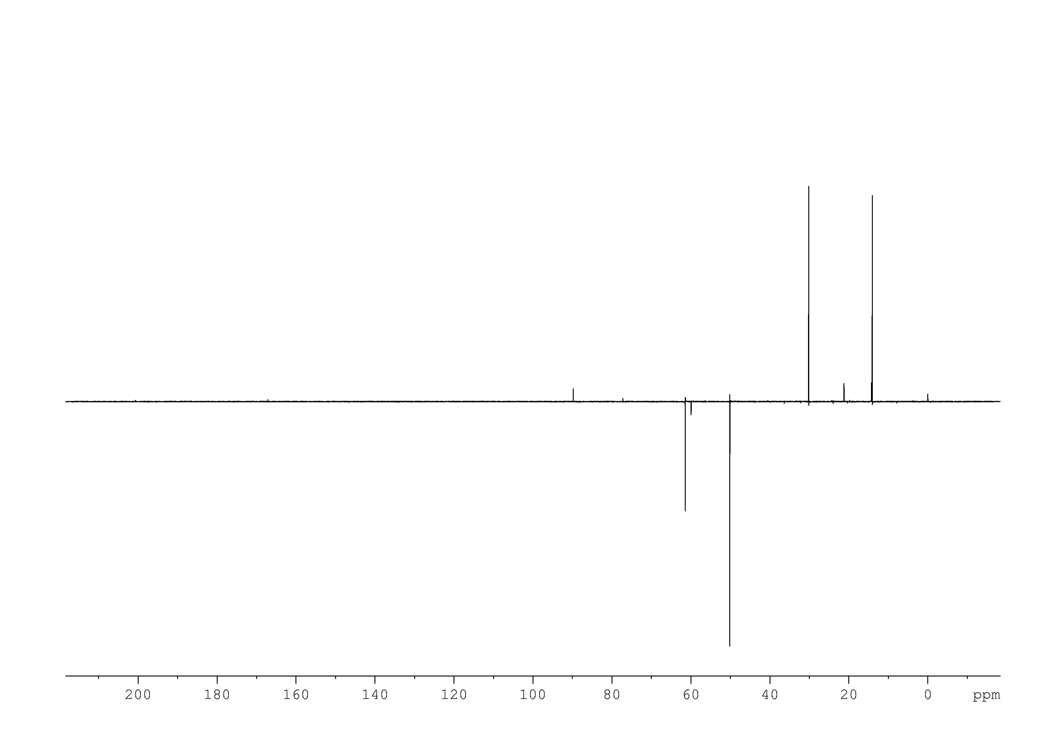 1D DEPT135, n/a spectrum for Ethyl acetoacetate