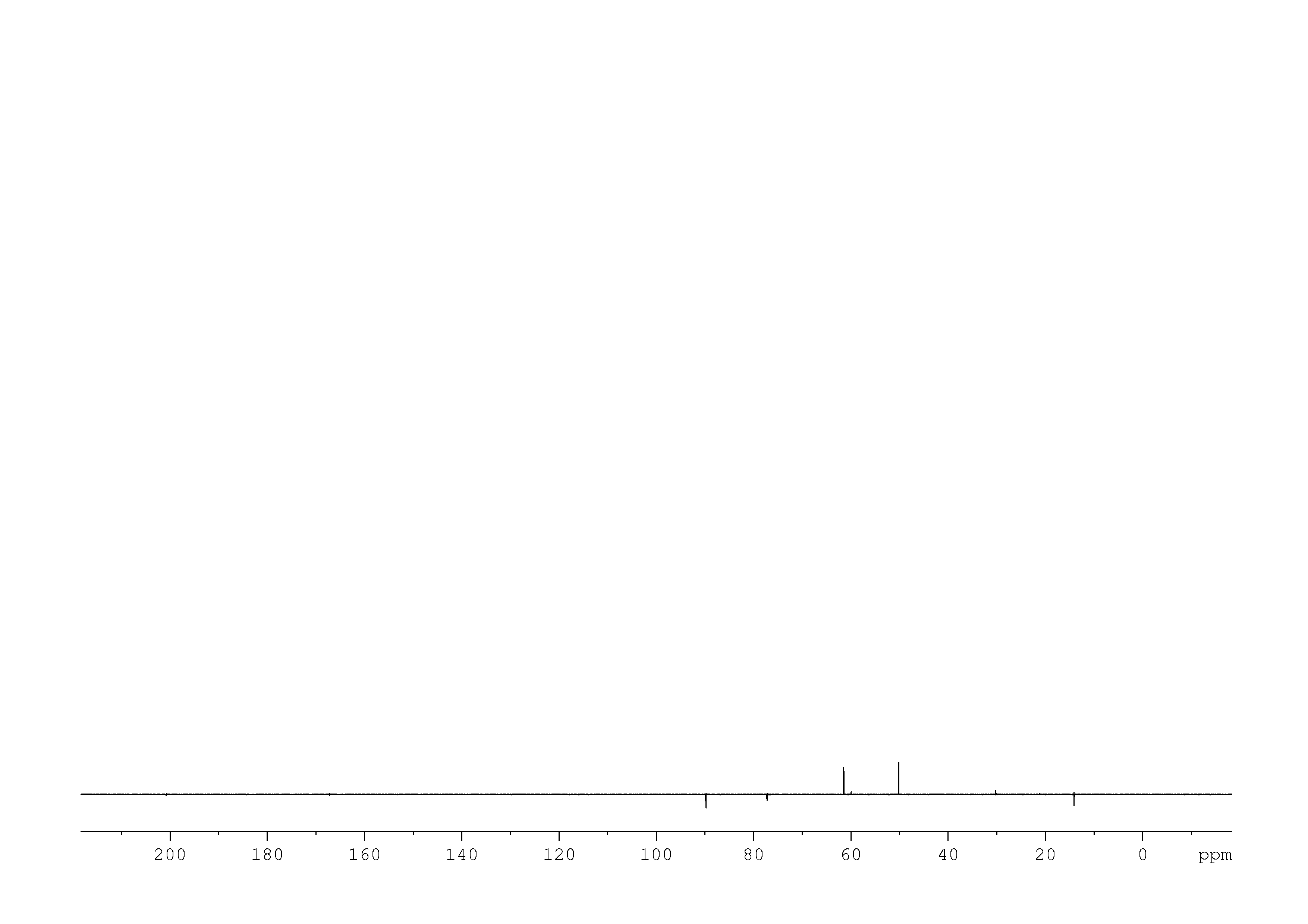 1D DEPT90, n/a spectrum for Ethyl acetoacetate